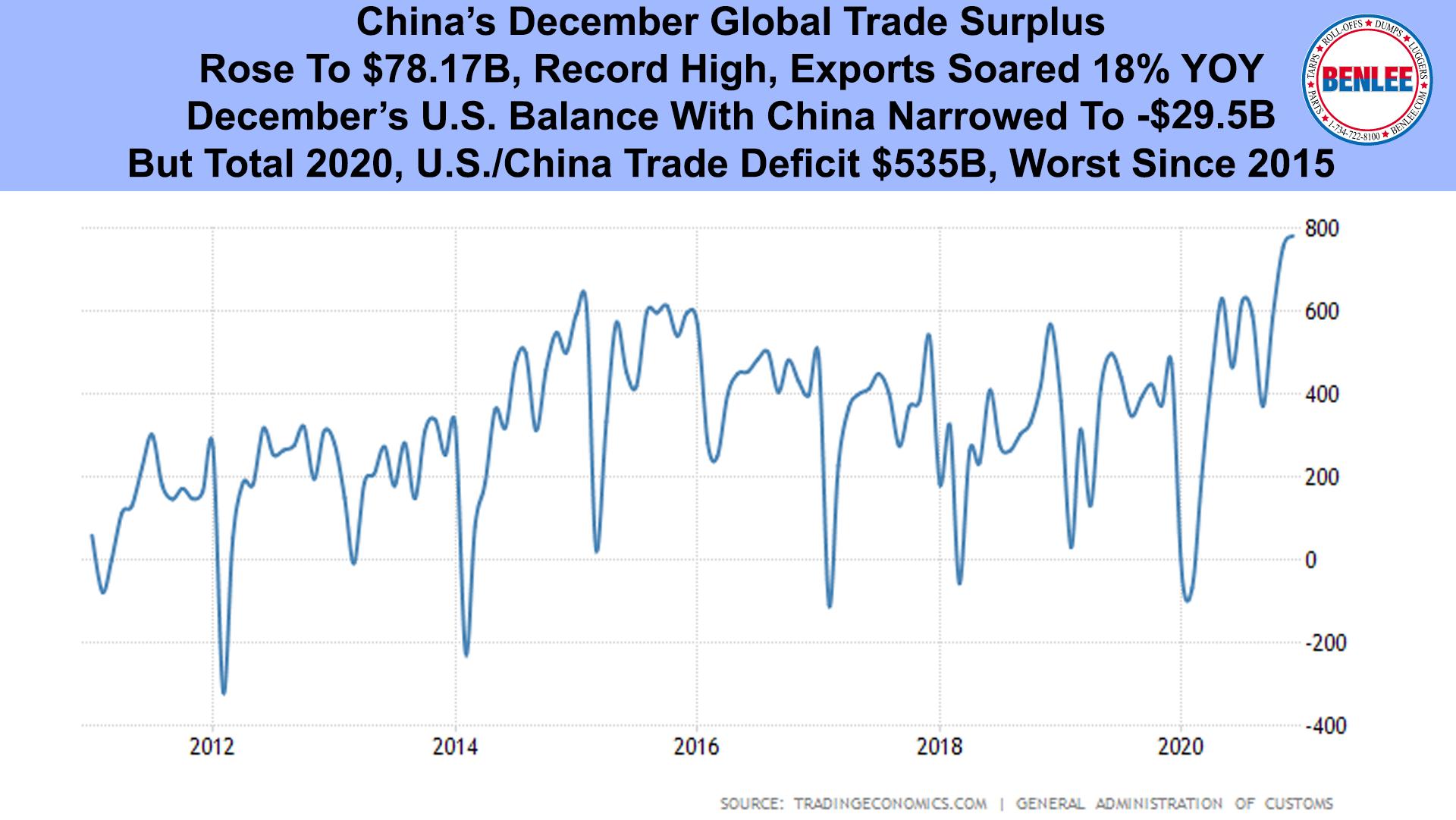 China's December Global Trade Surplus