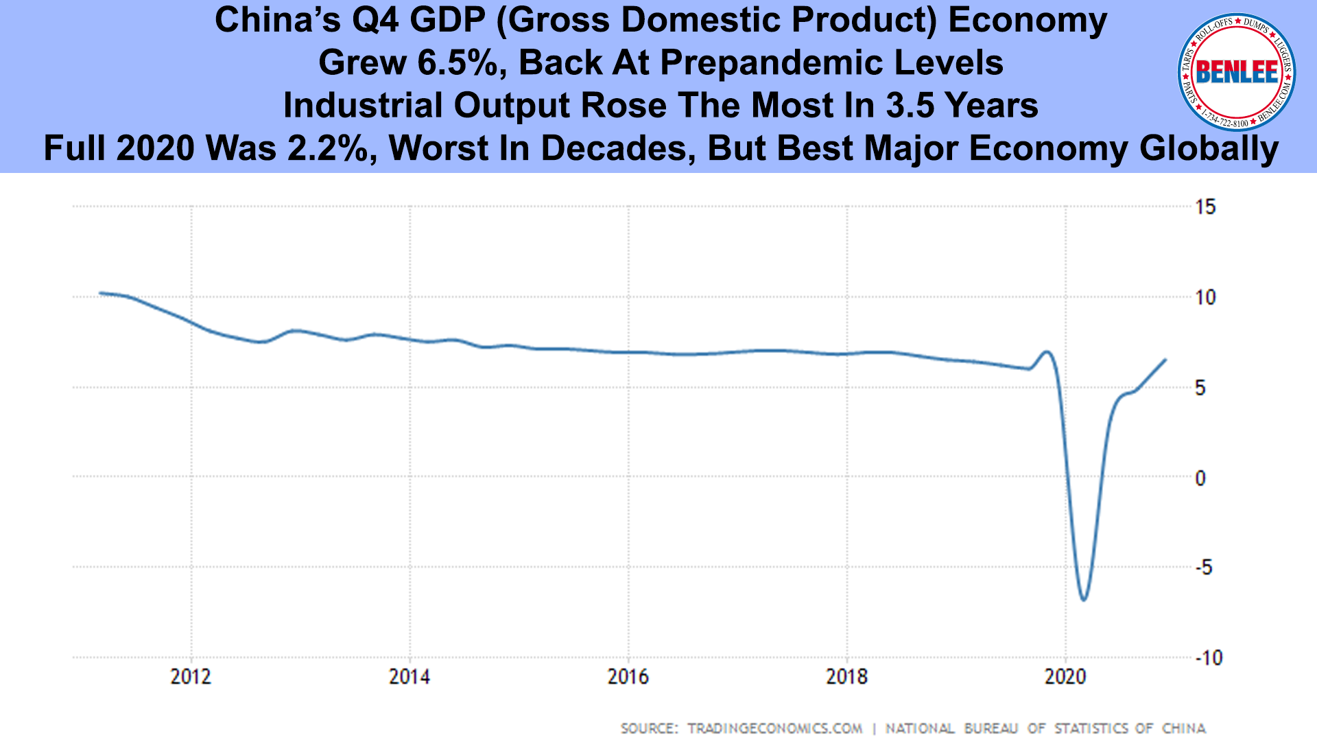 China's Q4 GDP