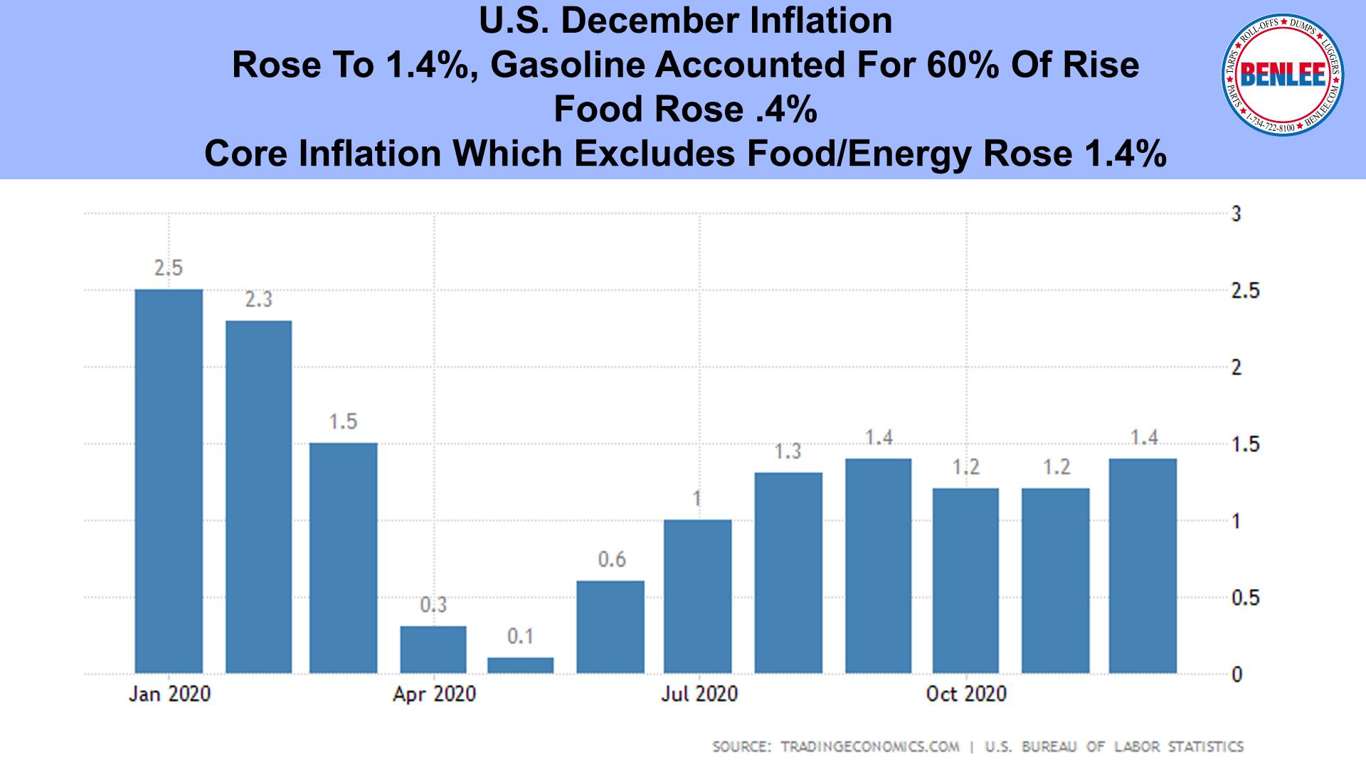 U.S. December Inflation