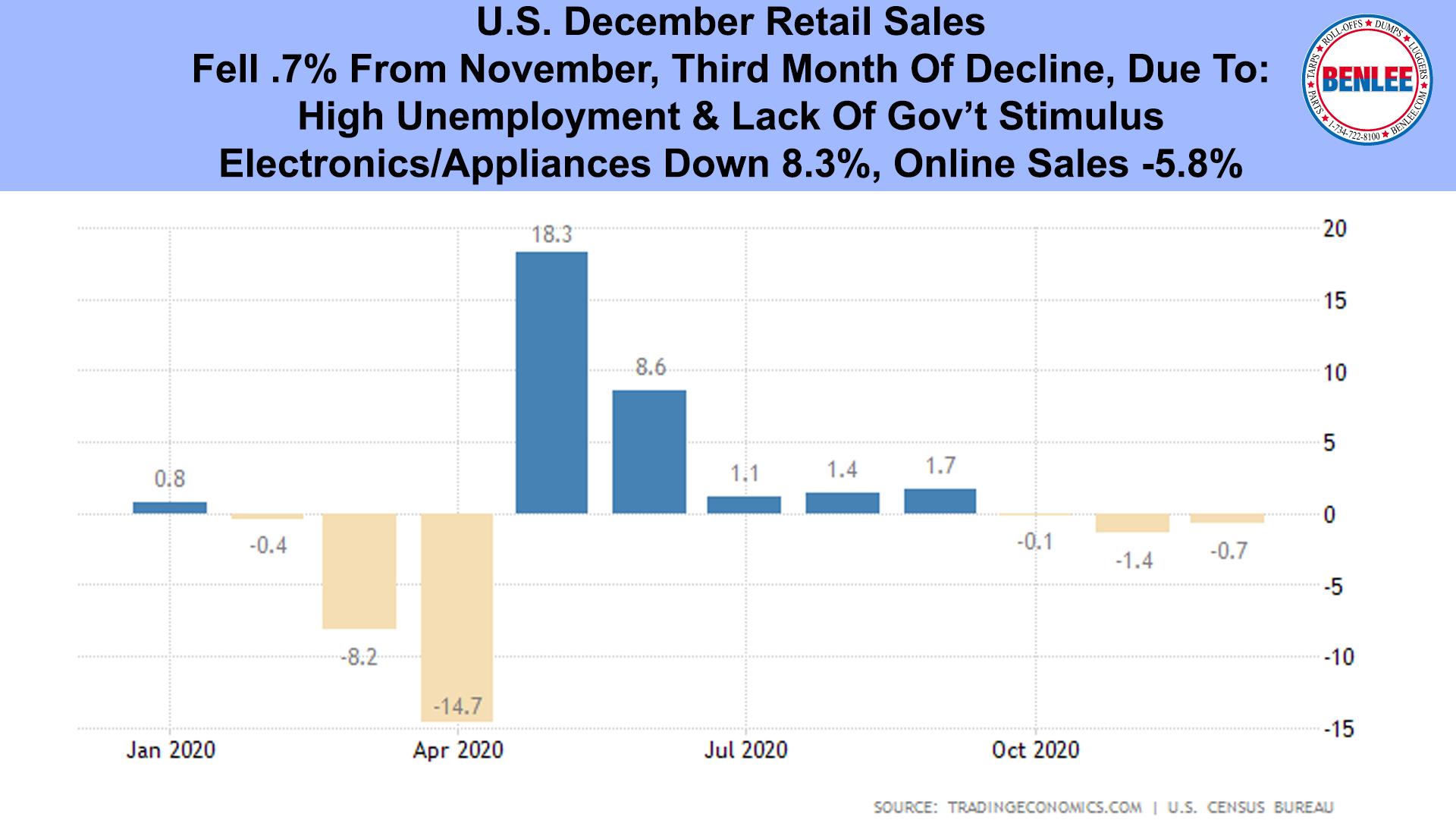 U.S. December Retail Sales