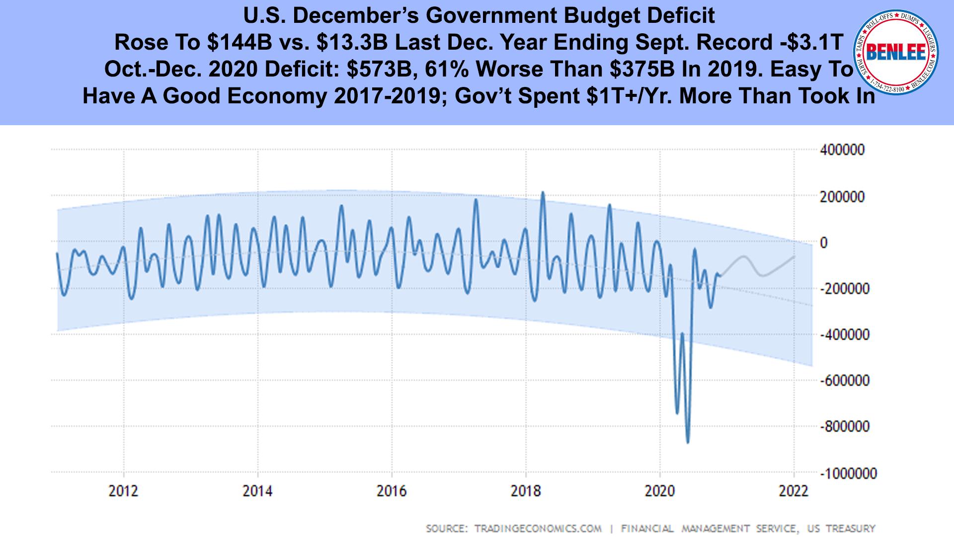 U.S. December's Government Budget Deficit