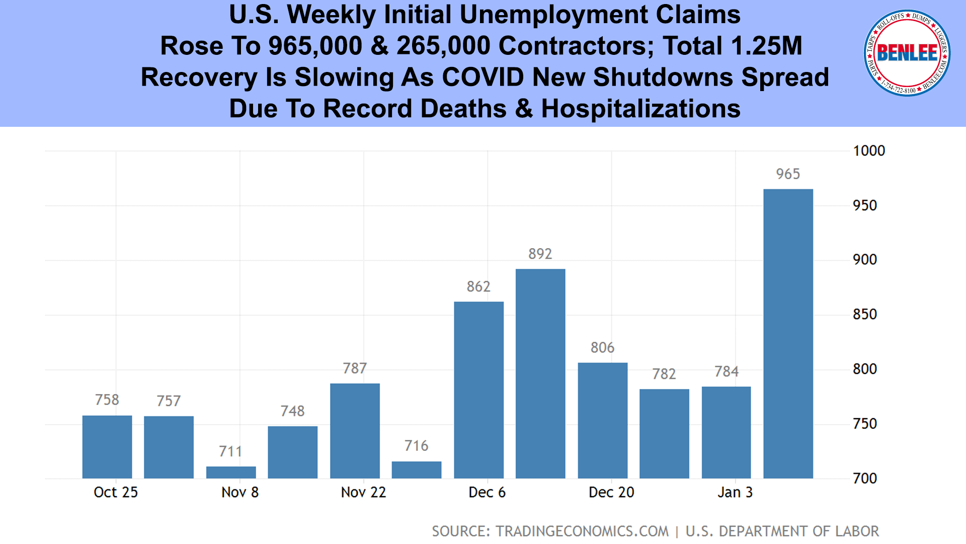 U.S. Weekly Initial Unemployment Claims