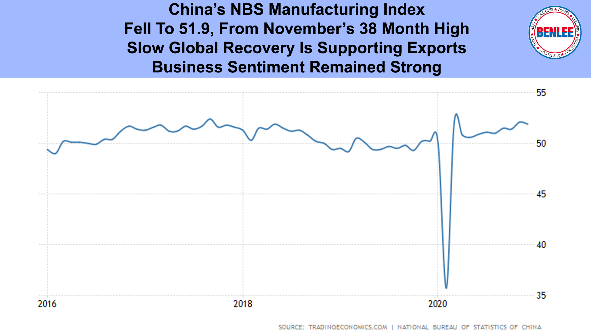 China's NBS Manufacturing Index