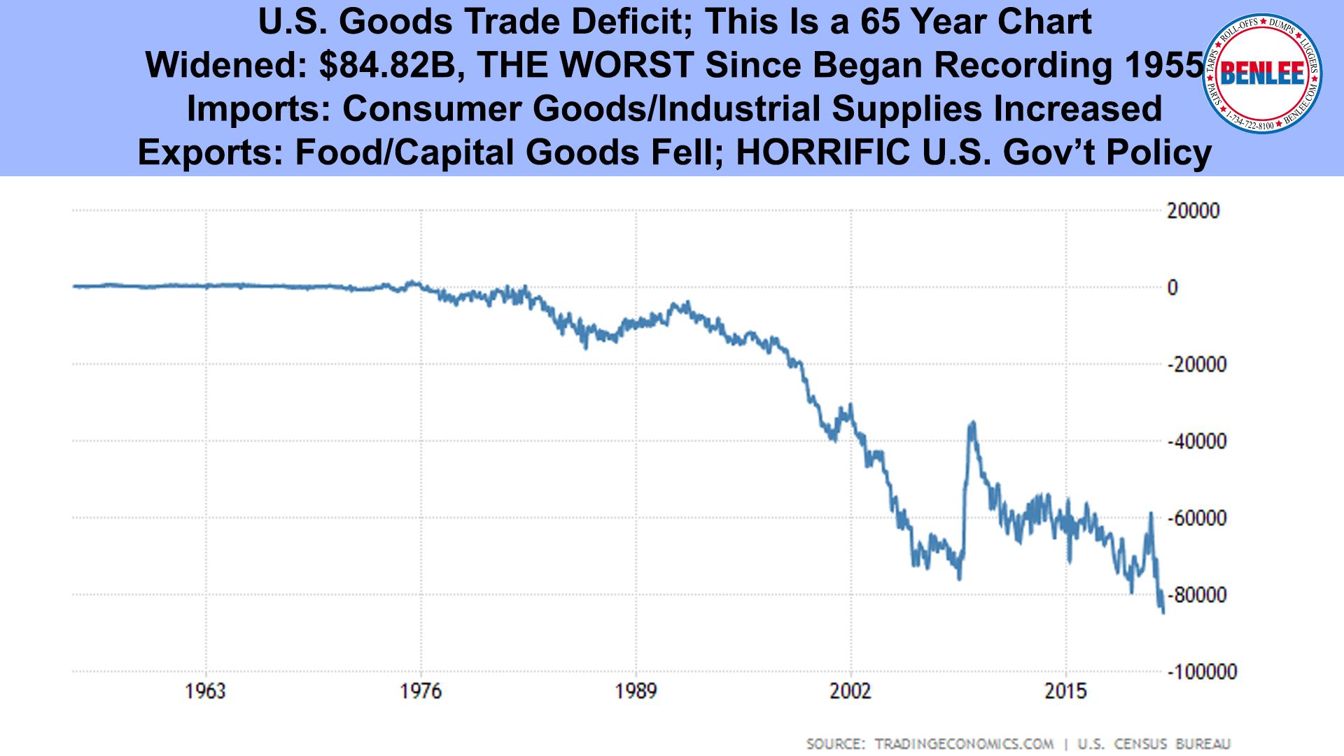 U.S. Goods Trade Deficit