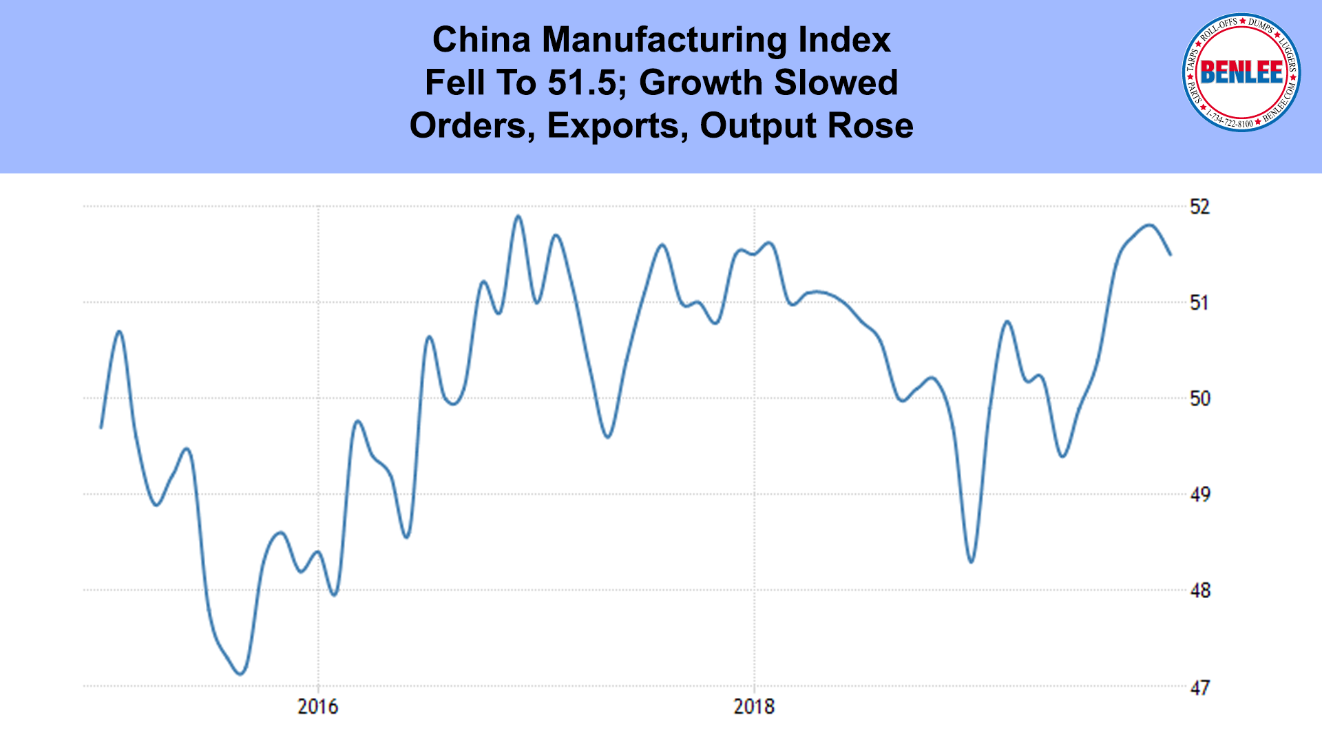 China Manufacturing Index