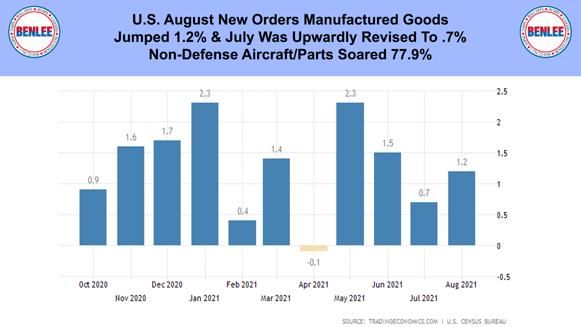 U.S. August New Orders Manufactured Goods