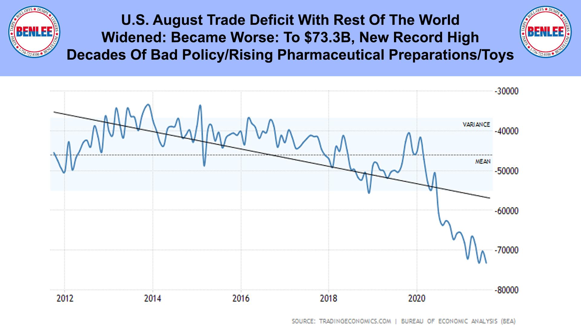 U.S. August Trade Deficit