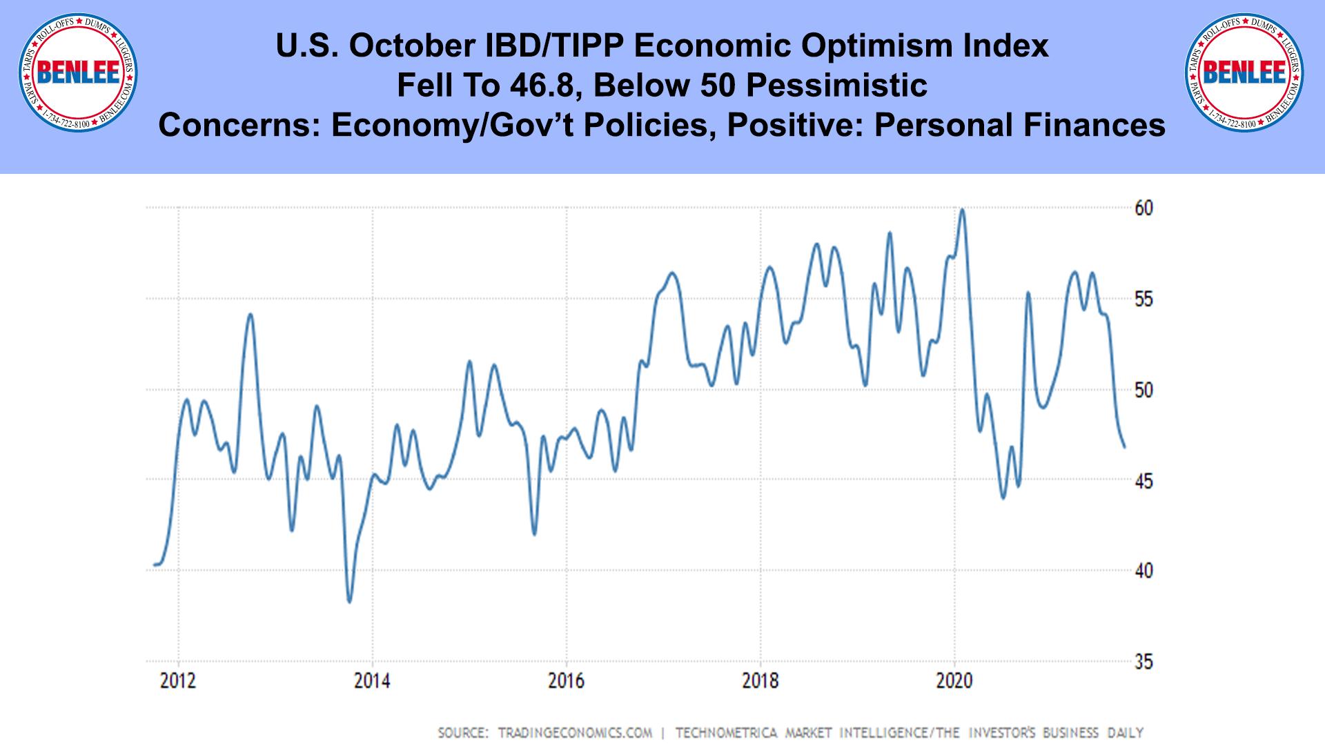 U.S. October IBD TIPP Economic Optimism Index