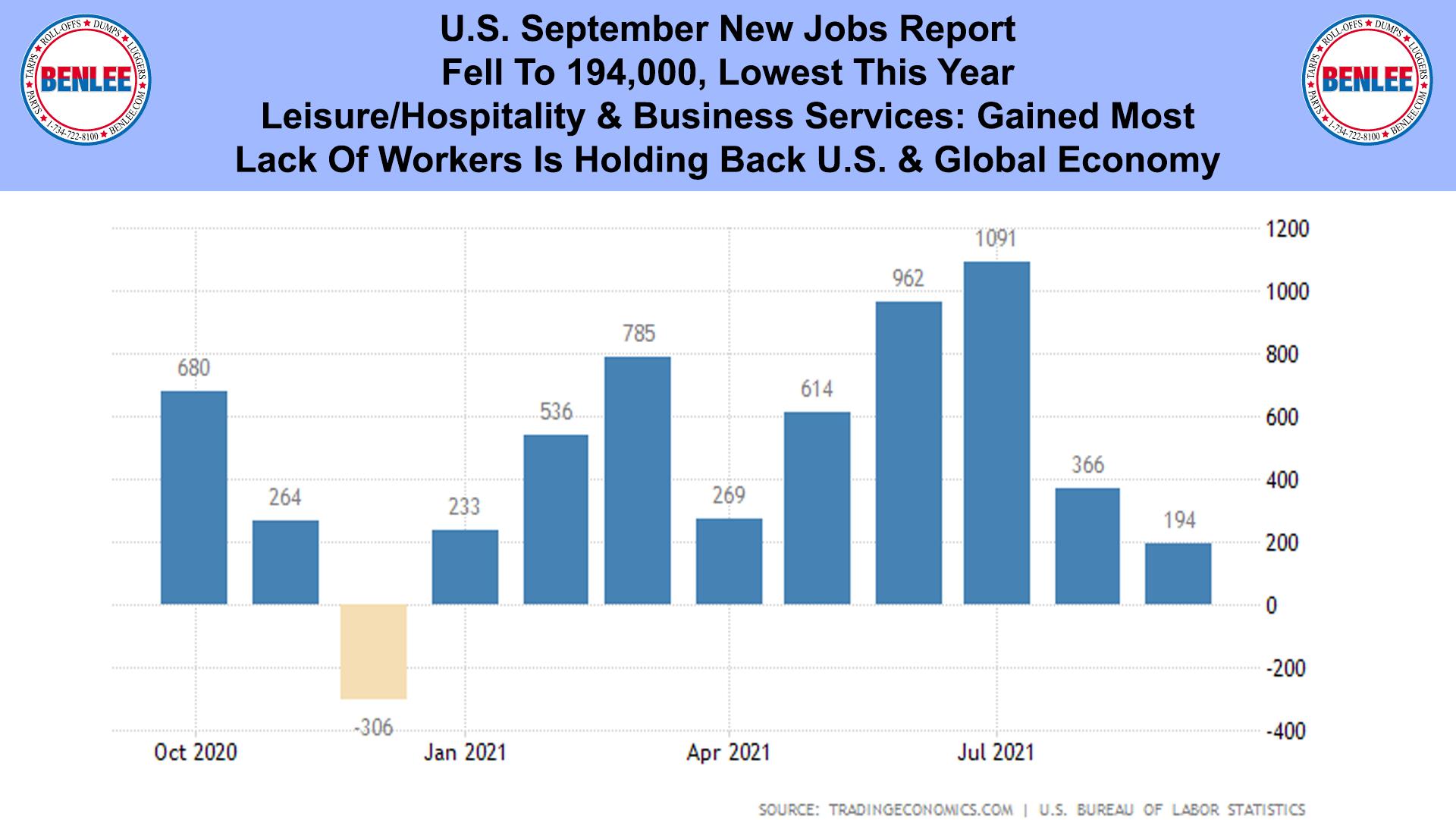 U.S. September New Jobs Report