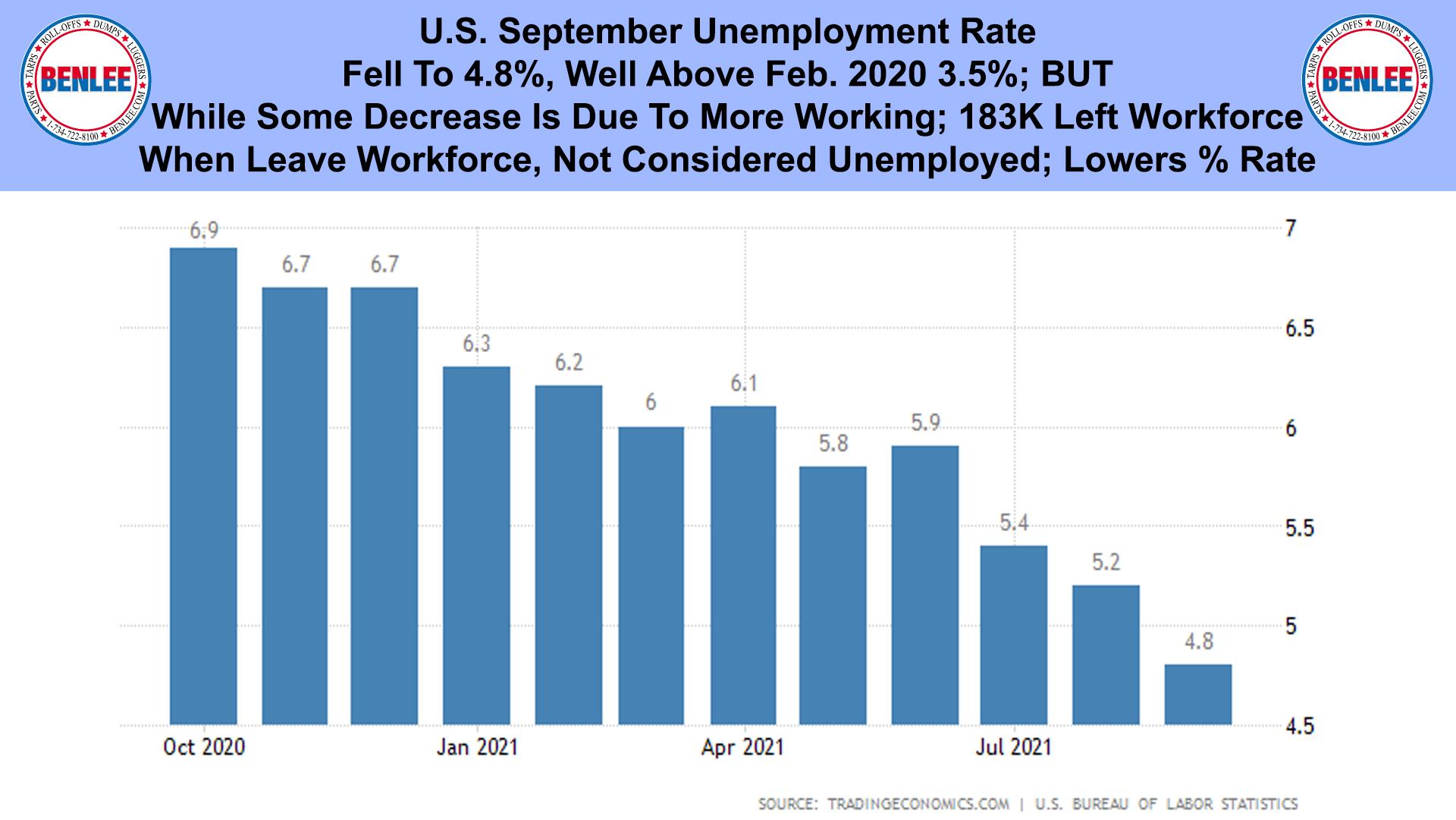 U.S. September Unemployment Rate