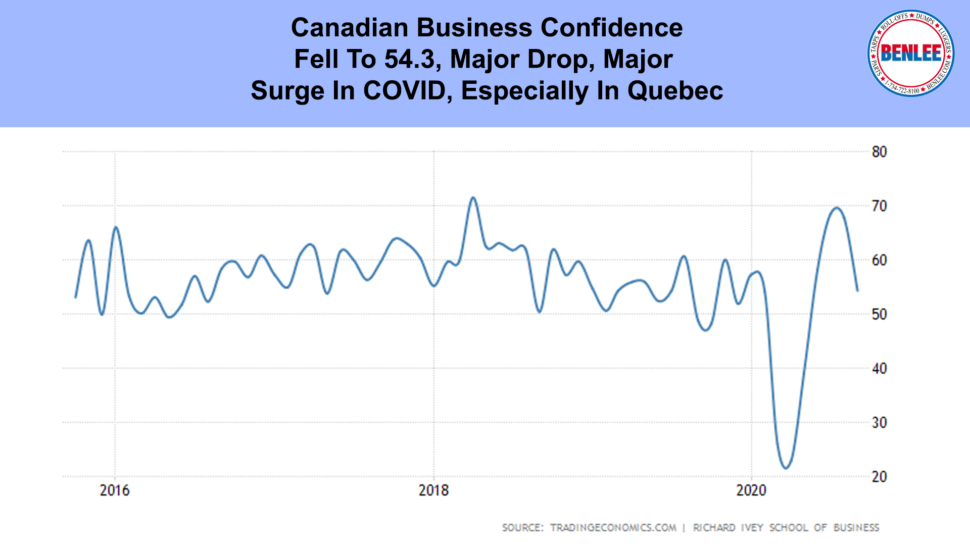 Canadian Business Confidence