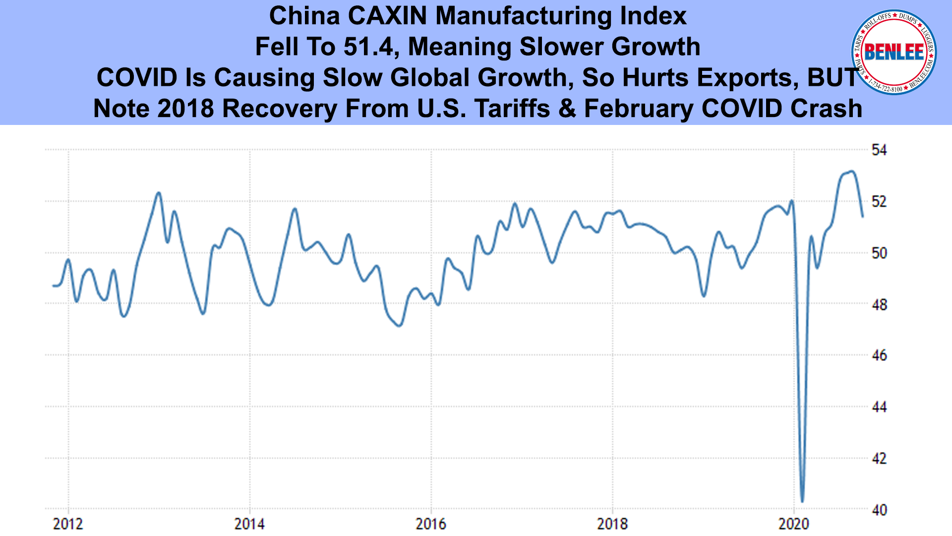 China CAXIN Manufacturing Index