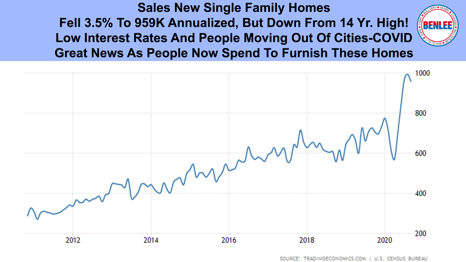 Sales New Single Family Homes