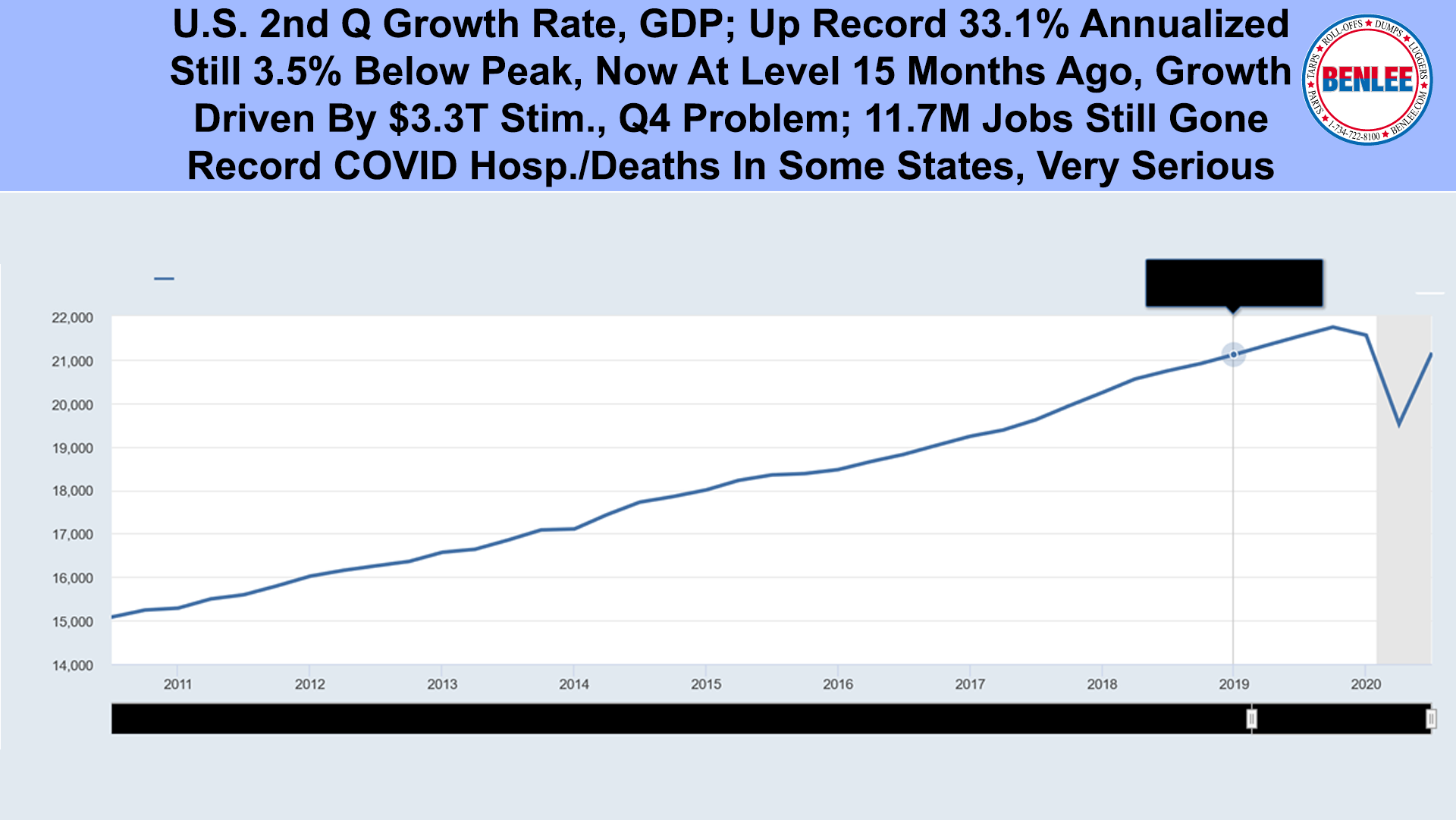 U.S. 2nd Q Growth Rate