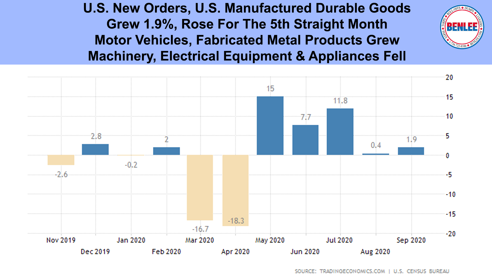 U.S. Manufactured Durable Goods