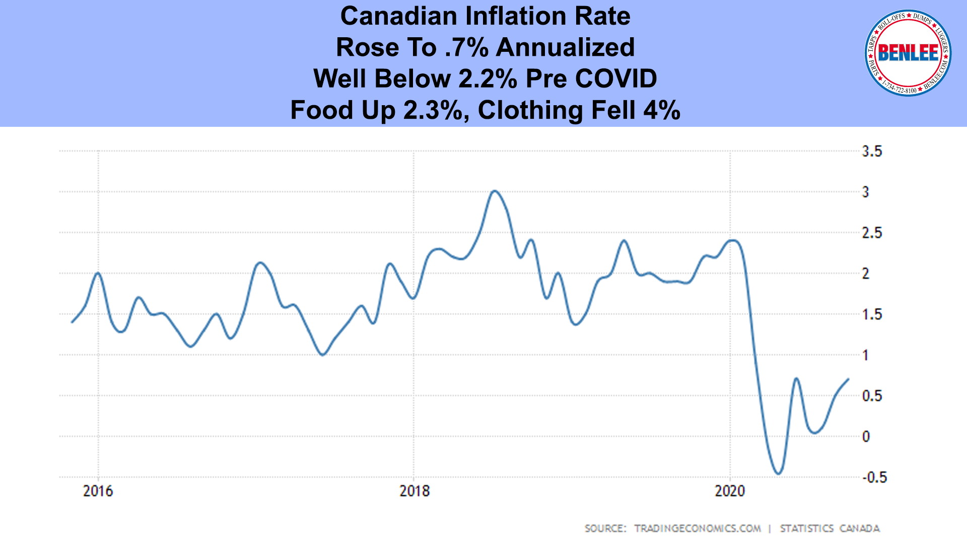 Canadian Inflation Rate