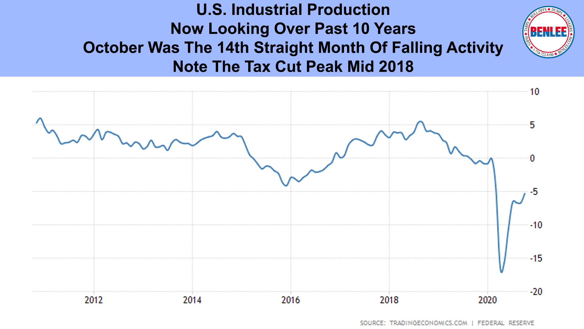 U.S. Industrial Production 10 Year