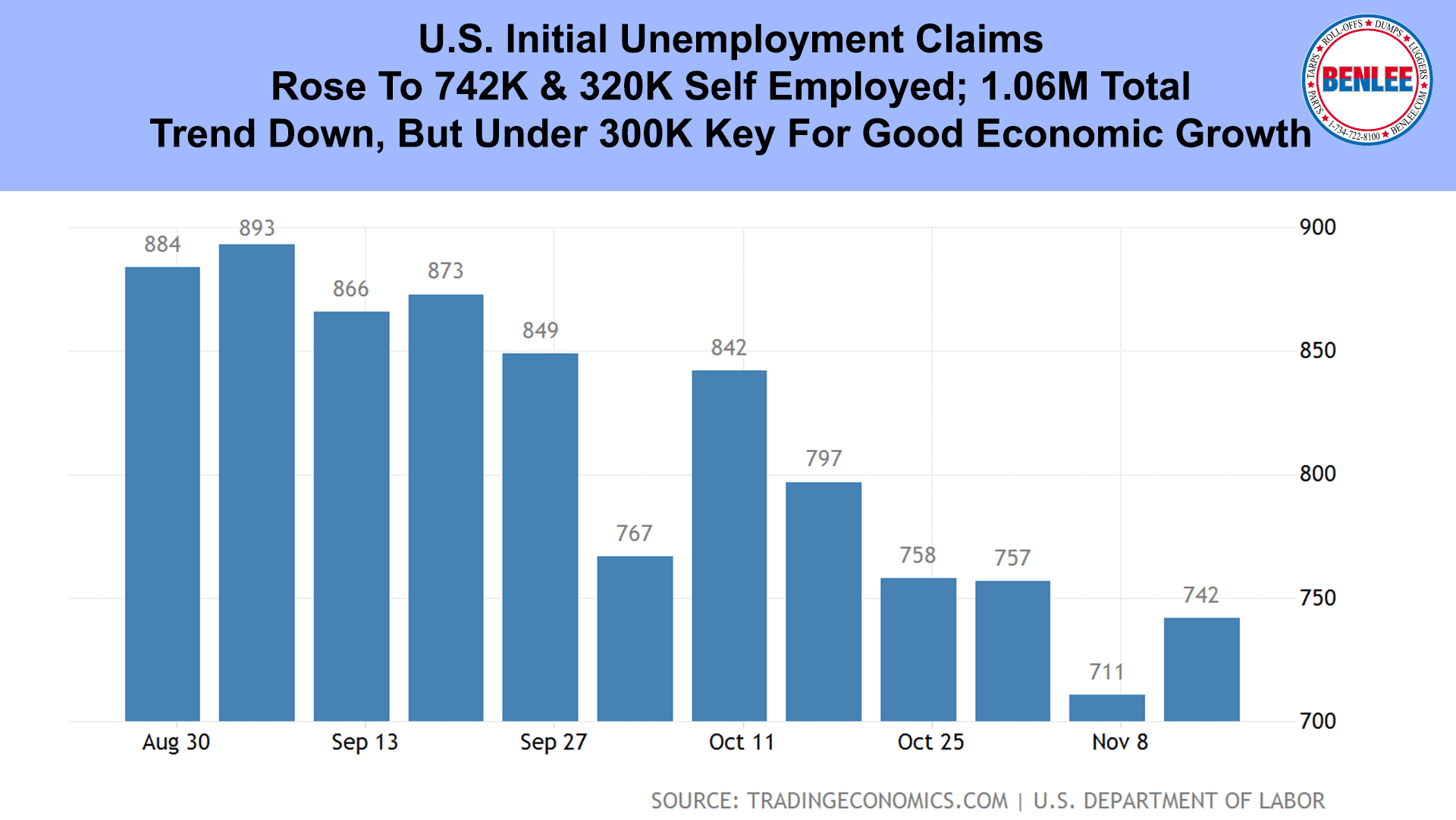 U.S. Initial Unemployment Claims