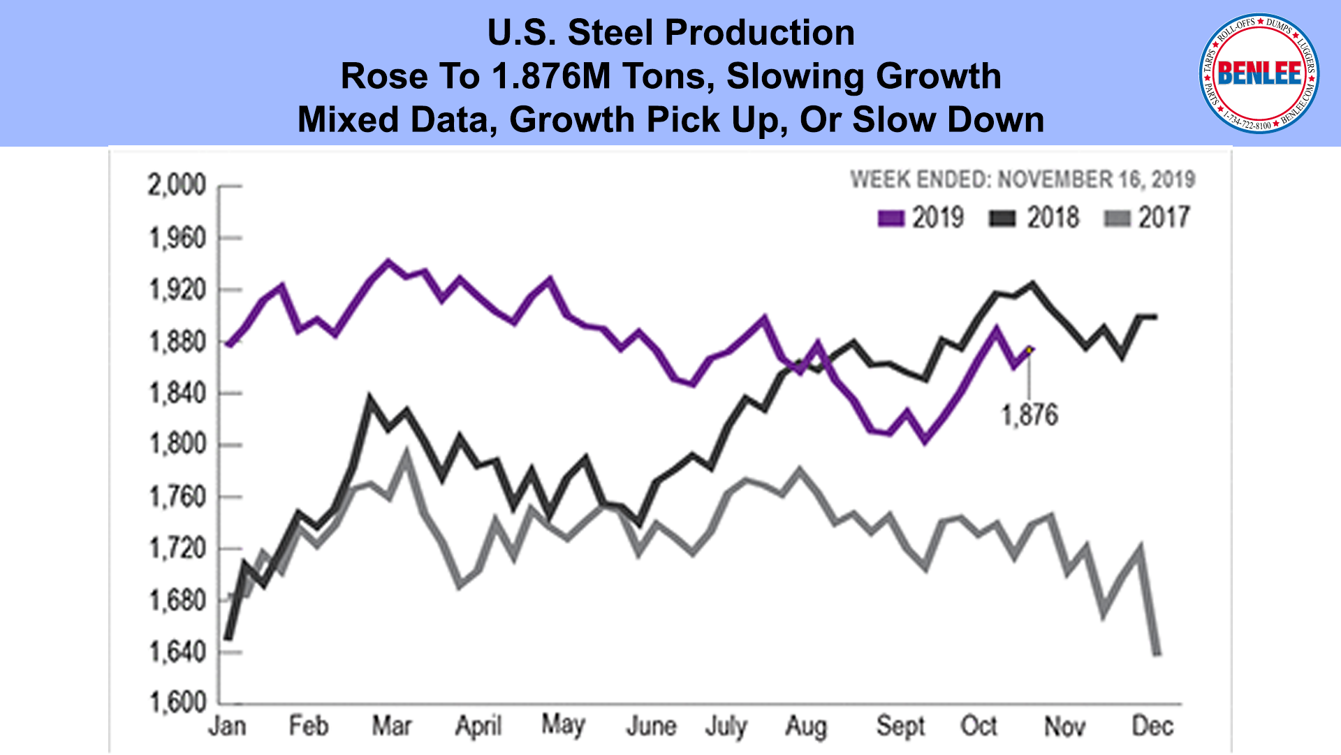 weekly tonnage of raw steel production