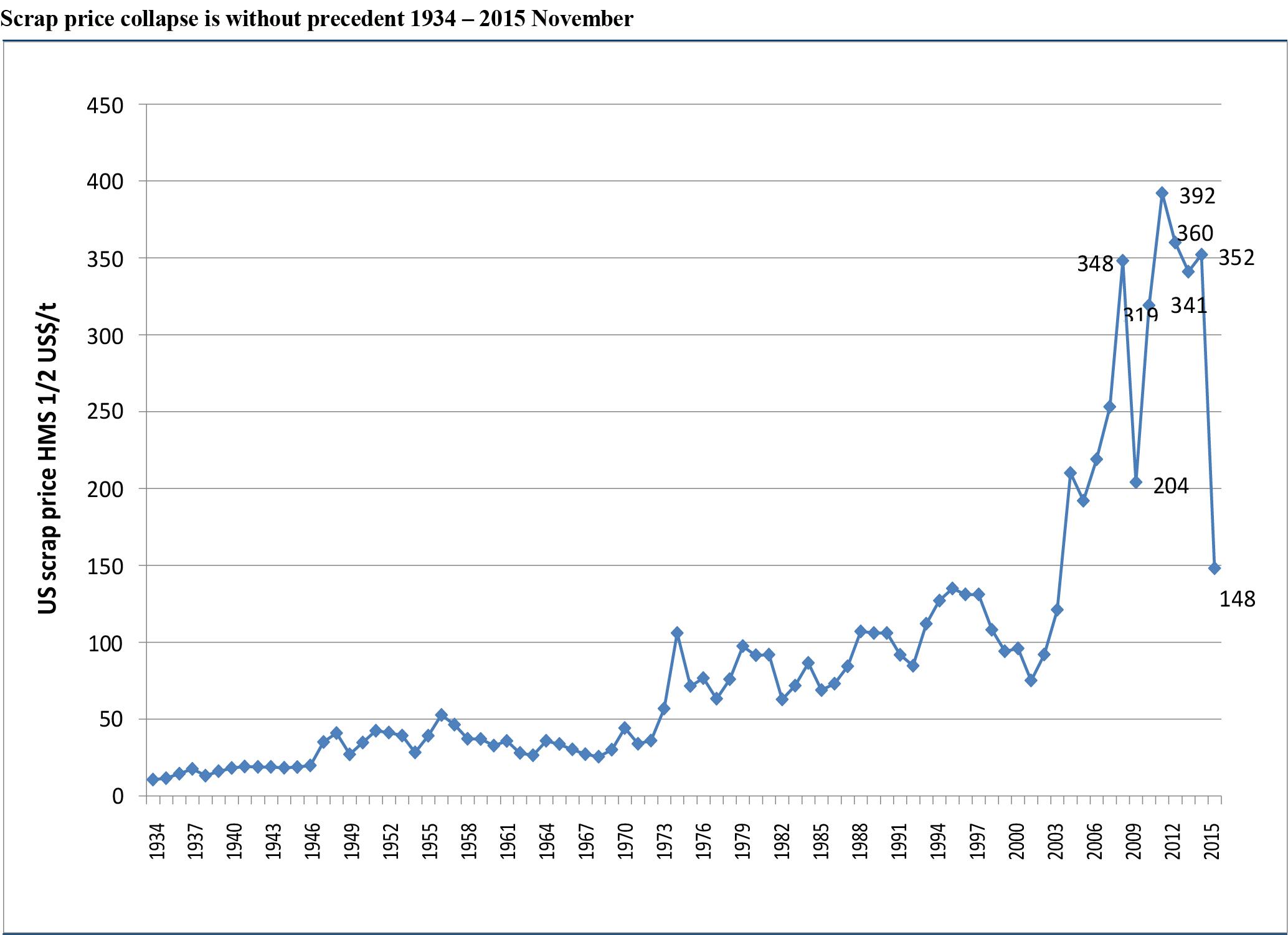 scrap price collapse 1934-2015
