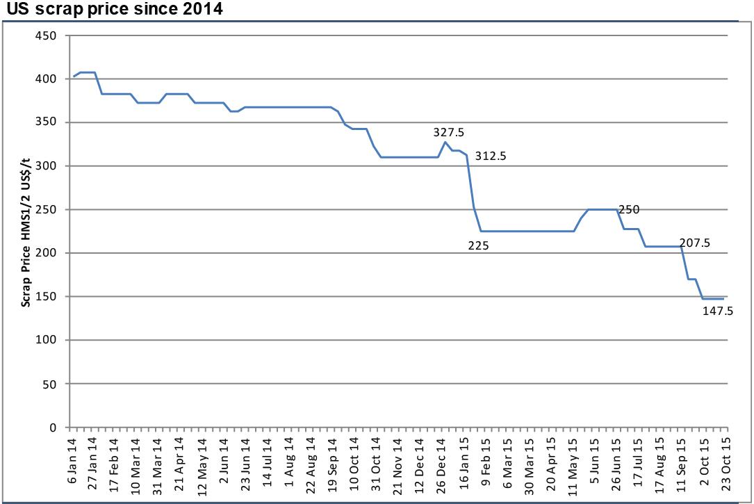 us scrap price since 2014