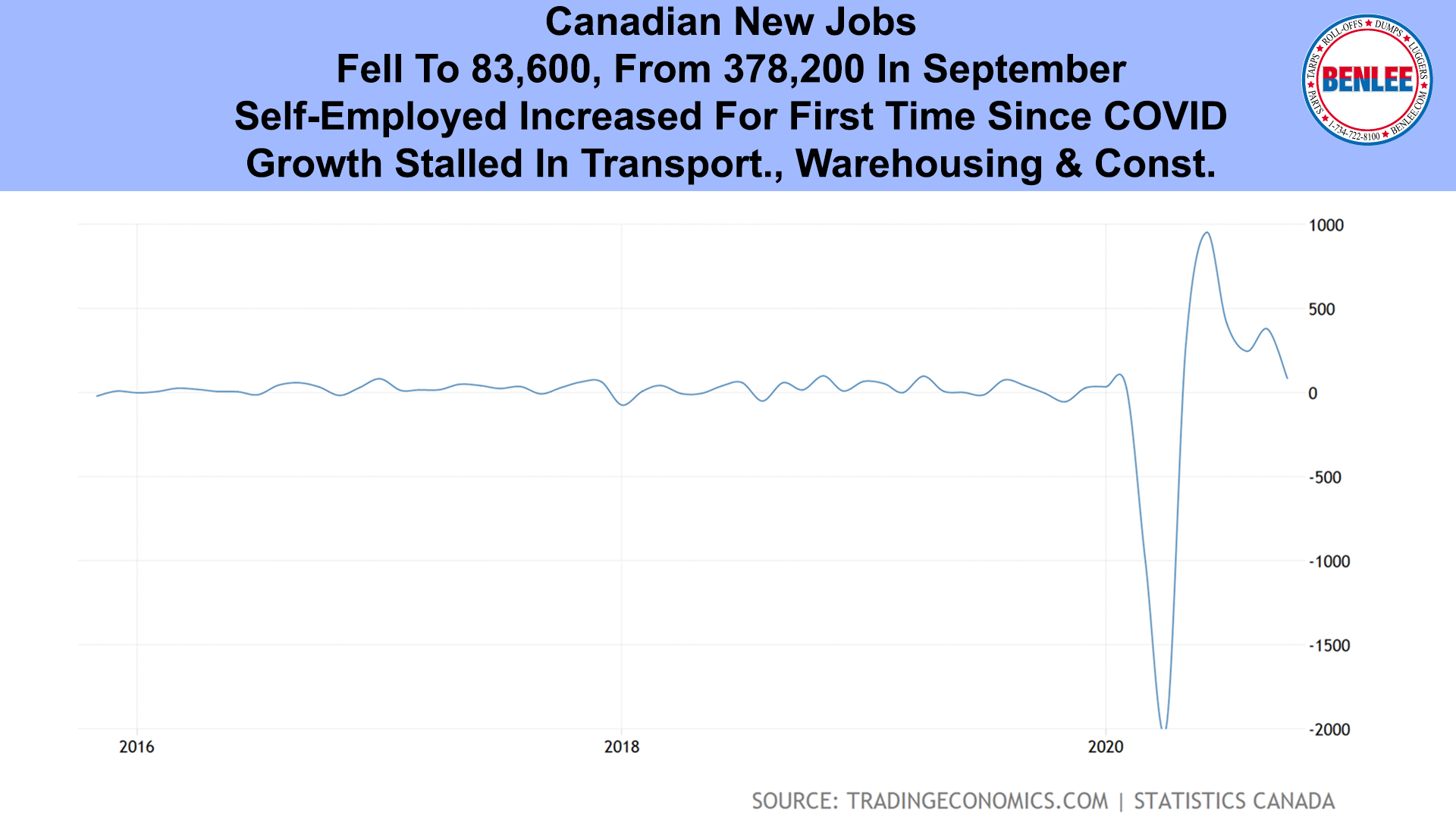 Canadian New Jobs