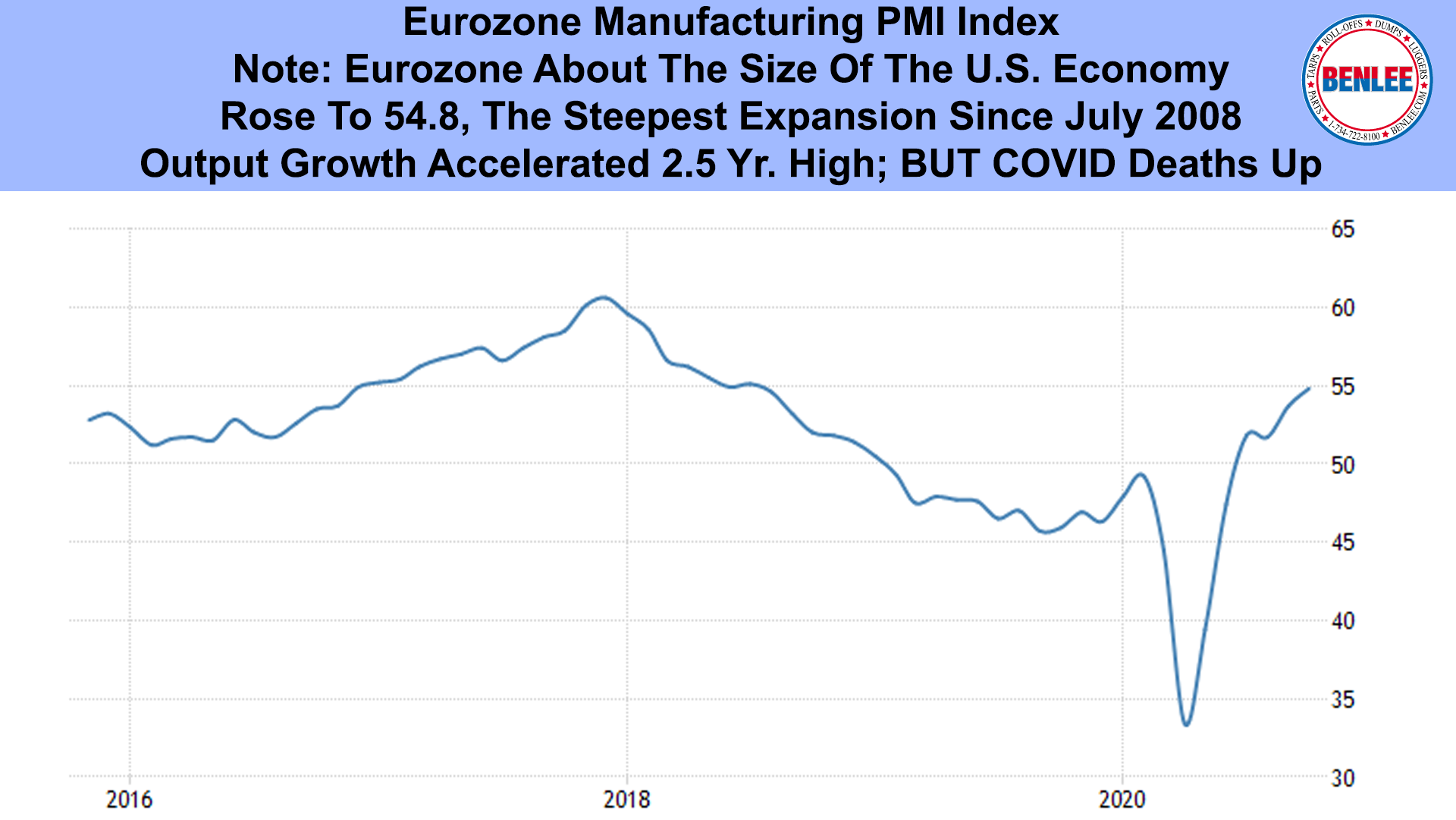 Eurozone PMI Index