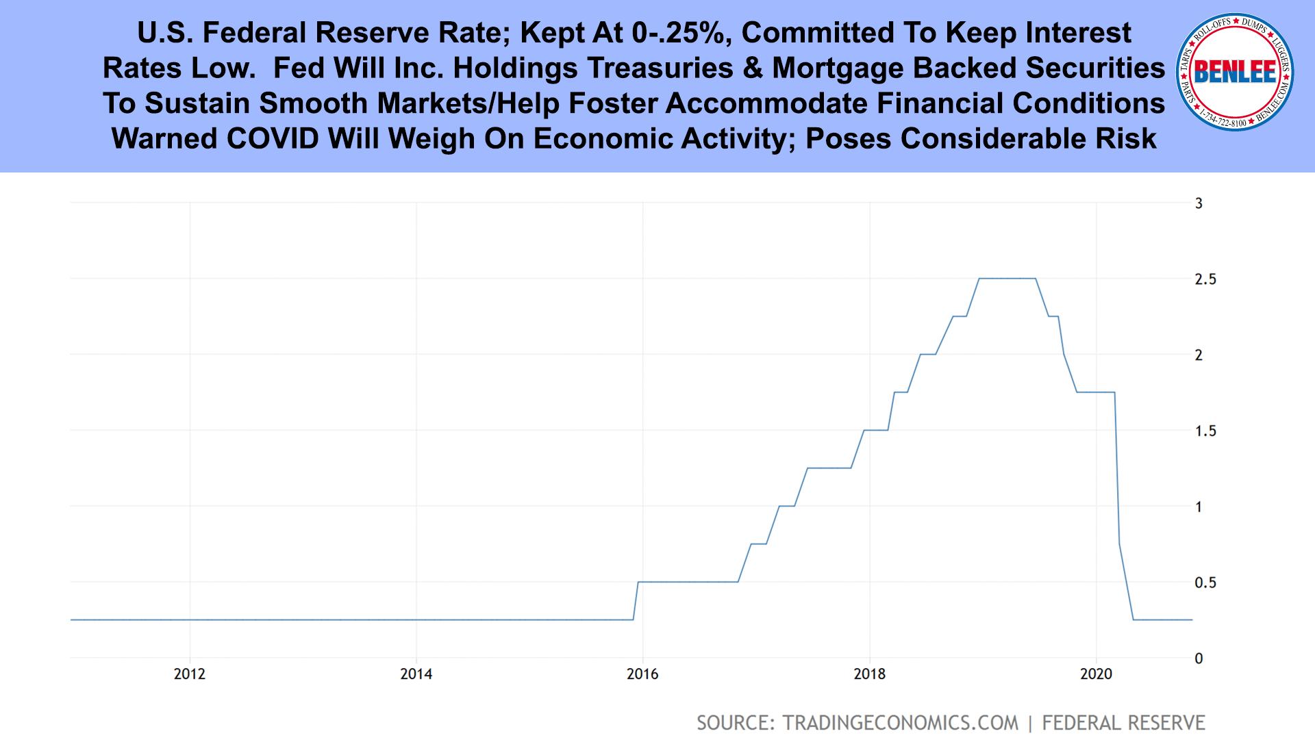 U.S. Federal Reserve Rate