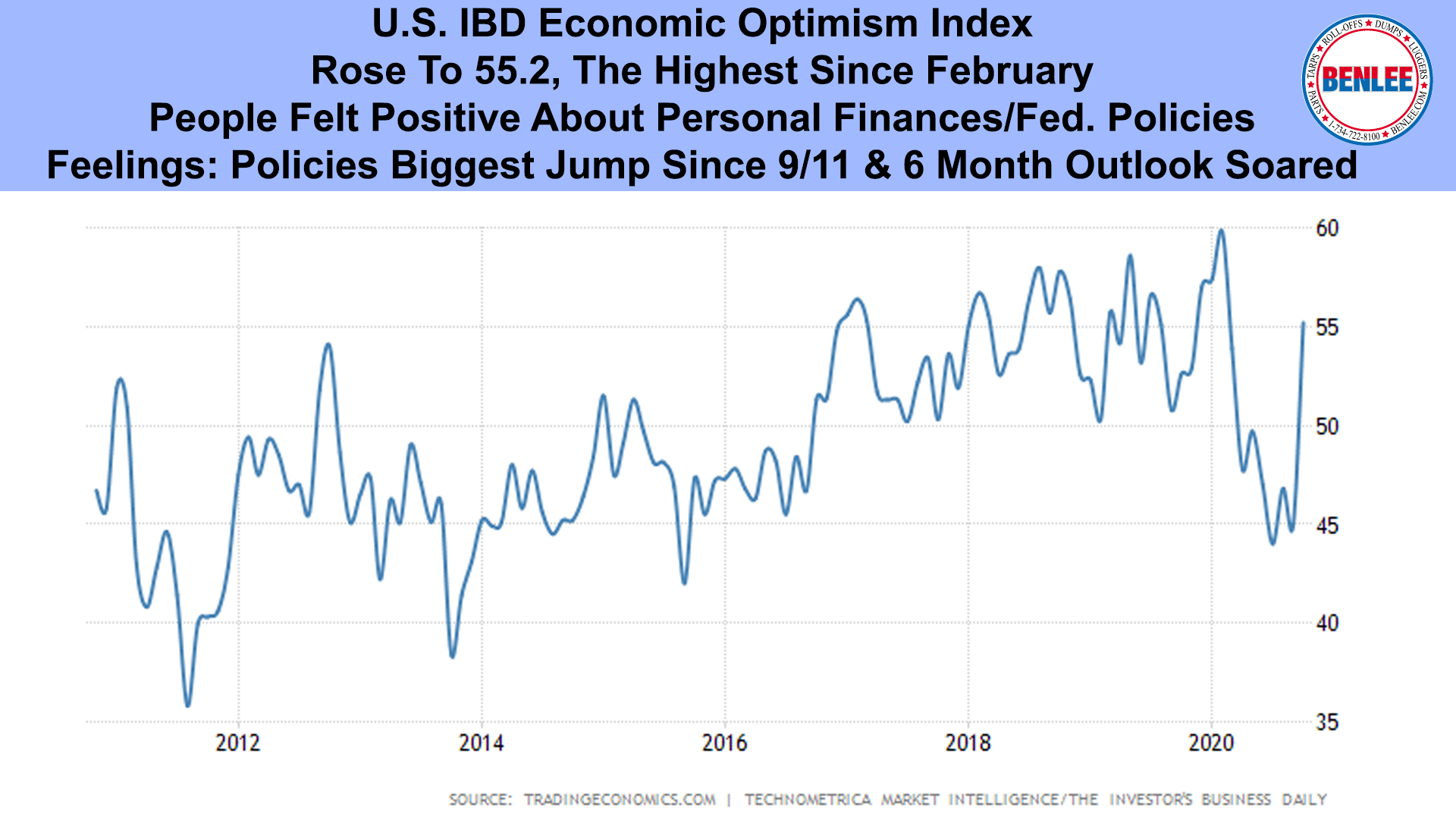 U.S. IBD Economic Optimism Index