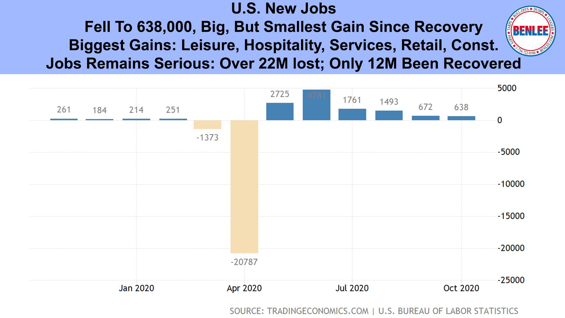 U.S. New Jobs