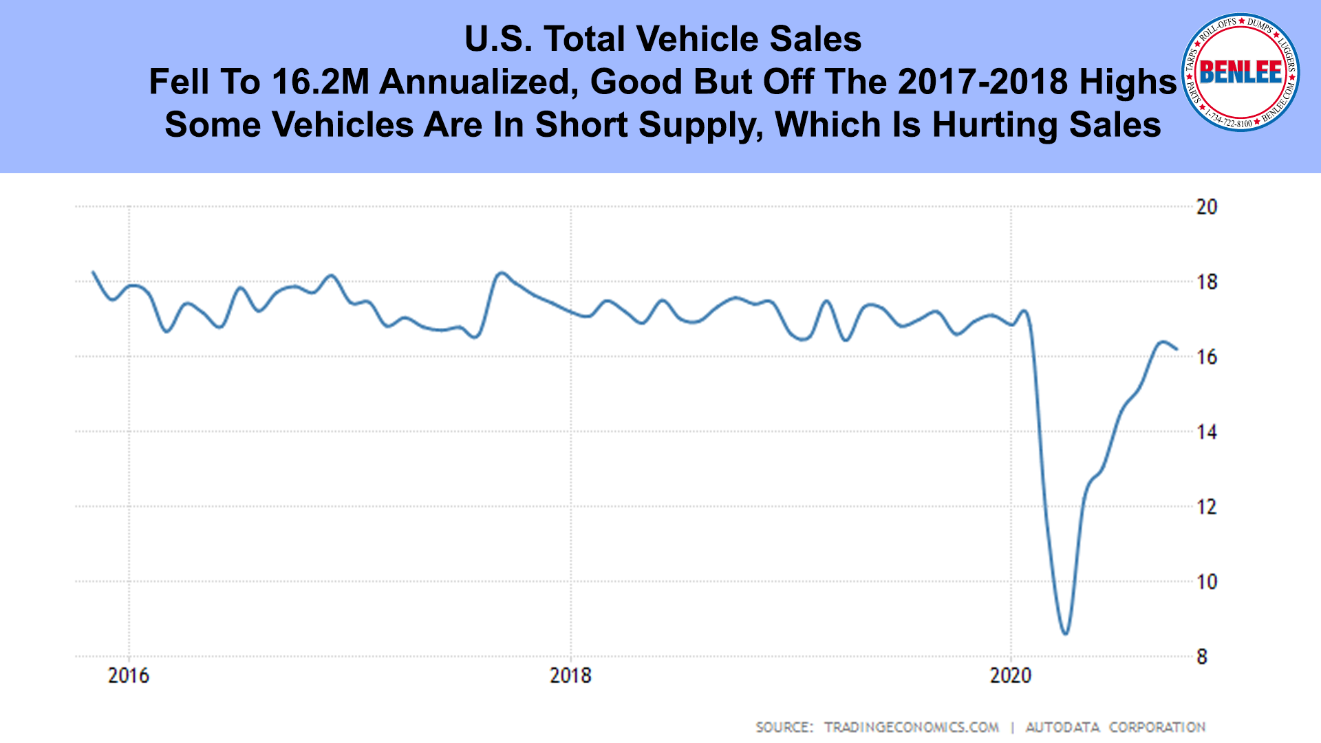 U.S. Total Vehicle Sales