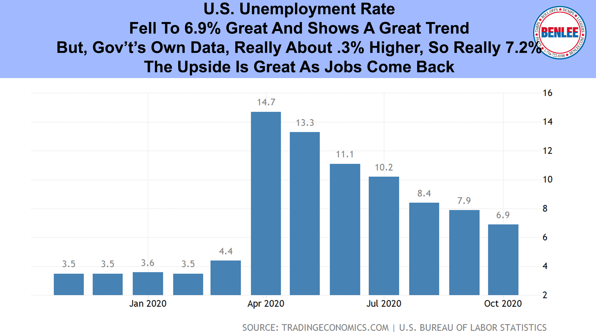 GU.S. Unemployment Rate