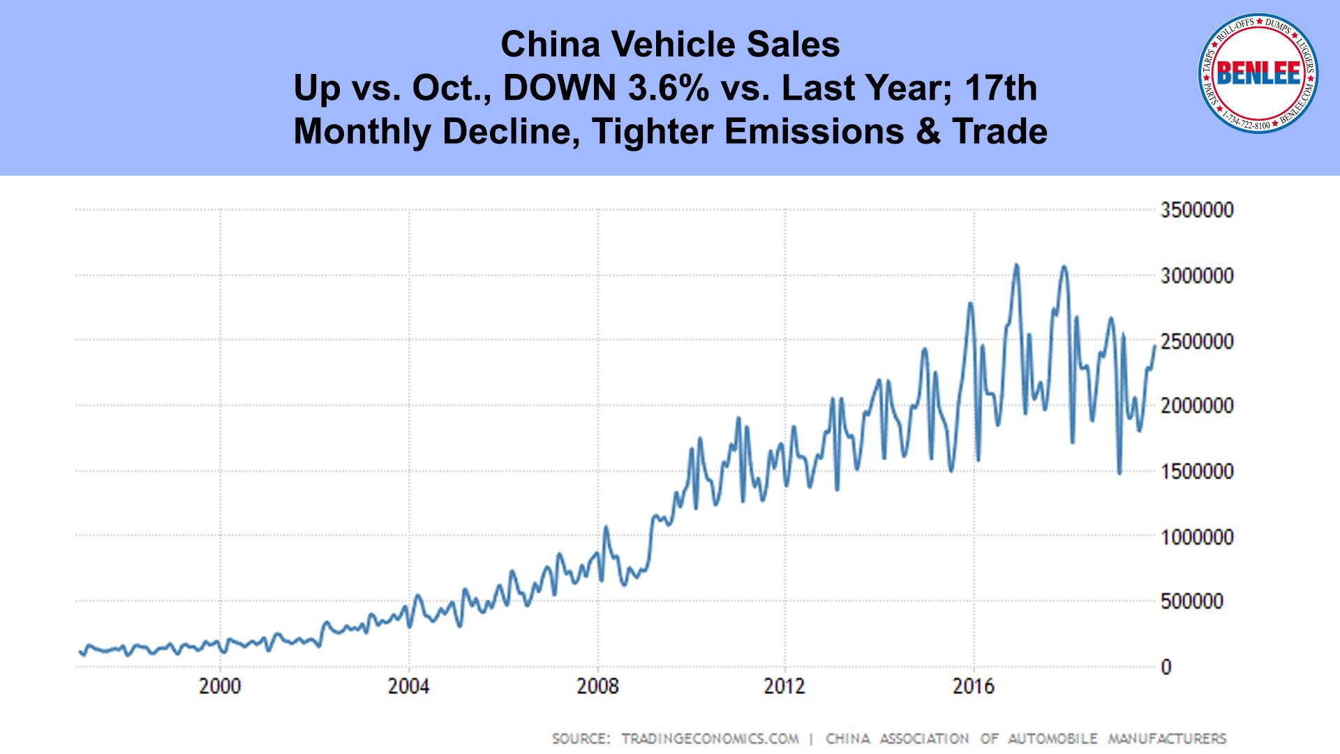 China Vehicle Sales