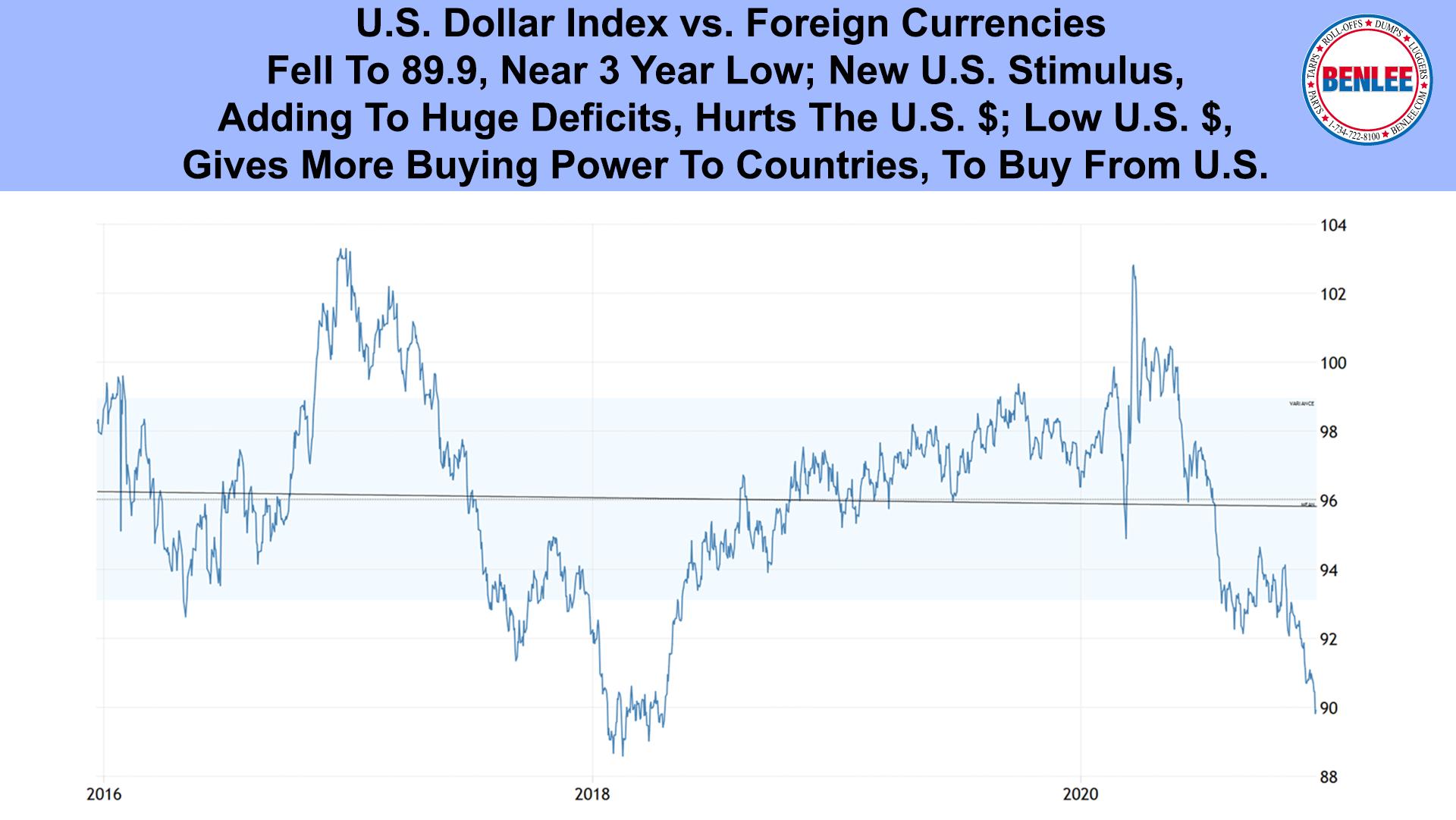 U.S. Dollar Indexr