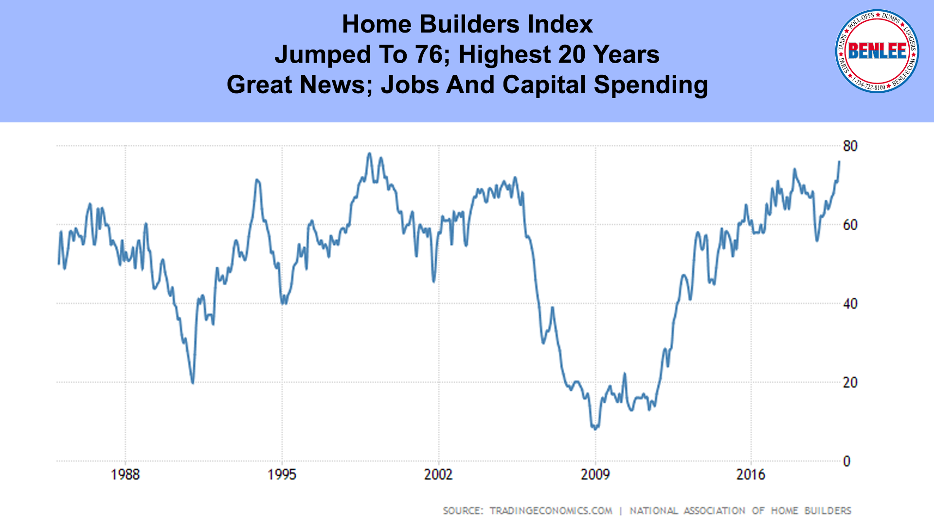 Home Builders Index