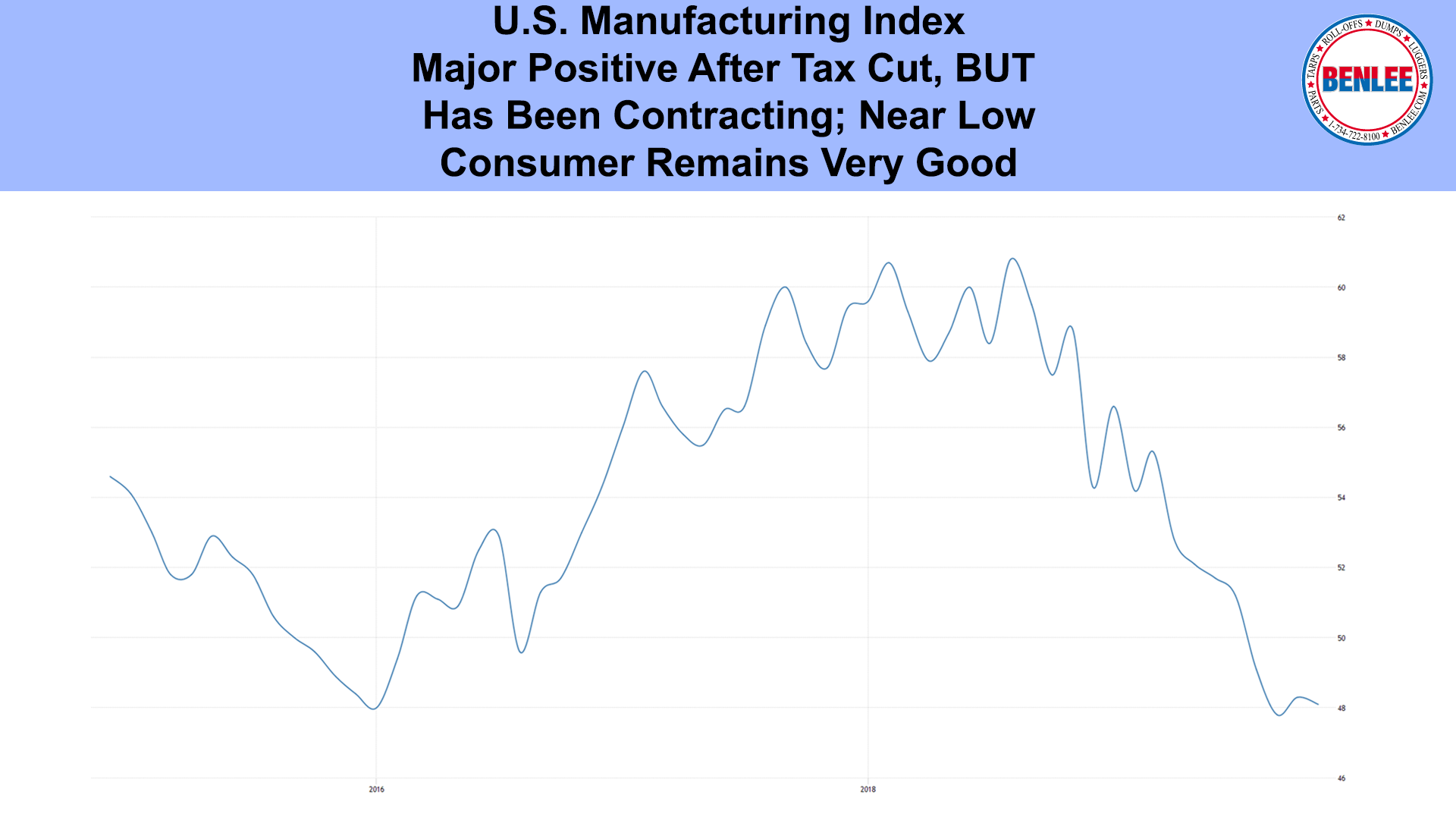 U.S. Manufacturing Index