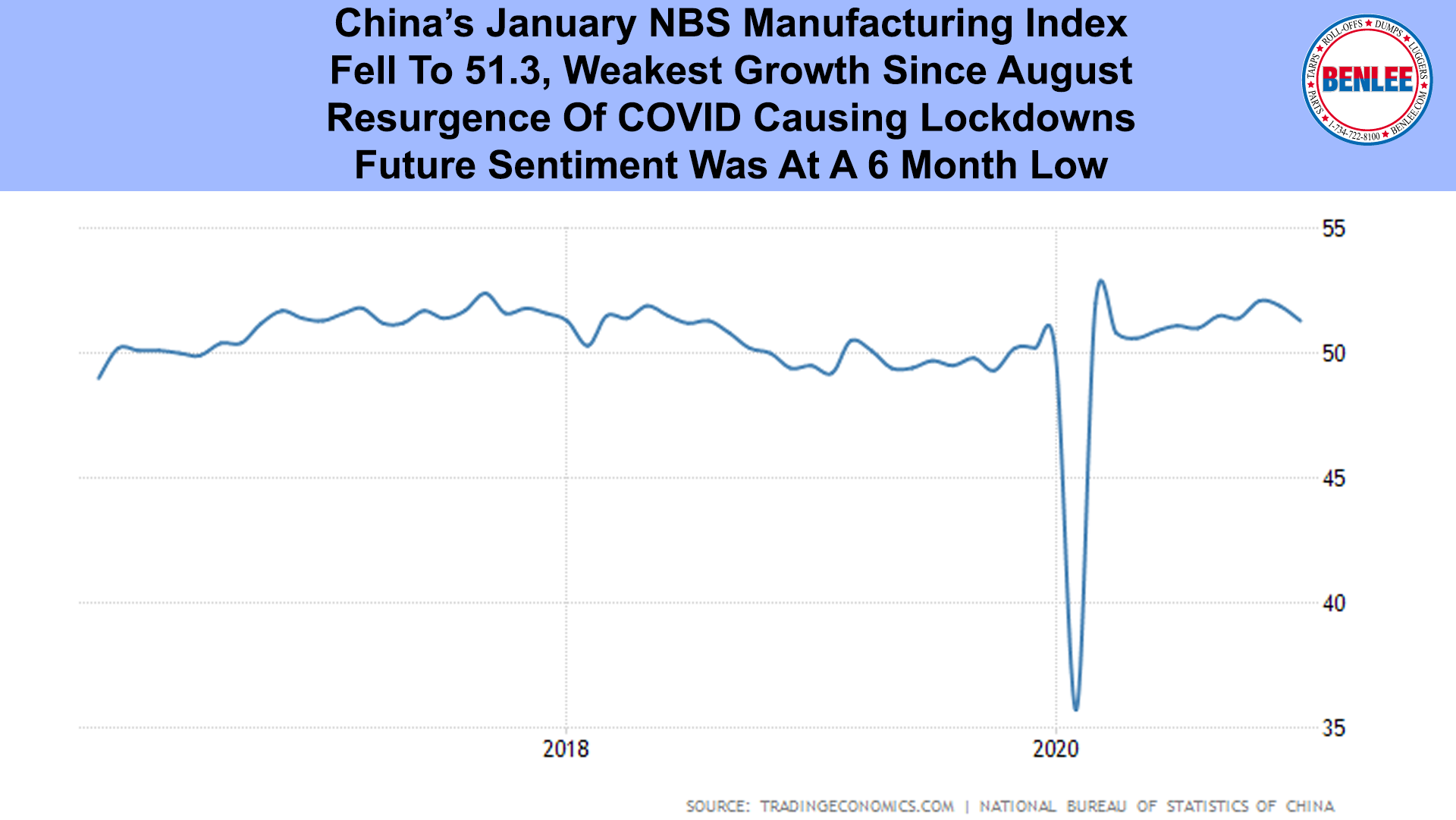 China's January NBS Manufacturing Index