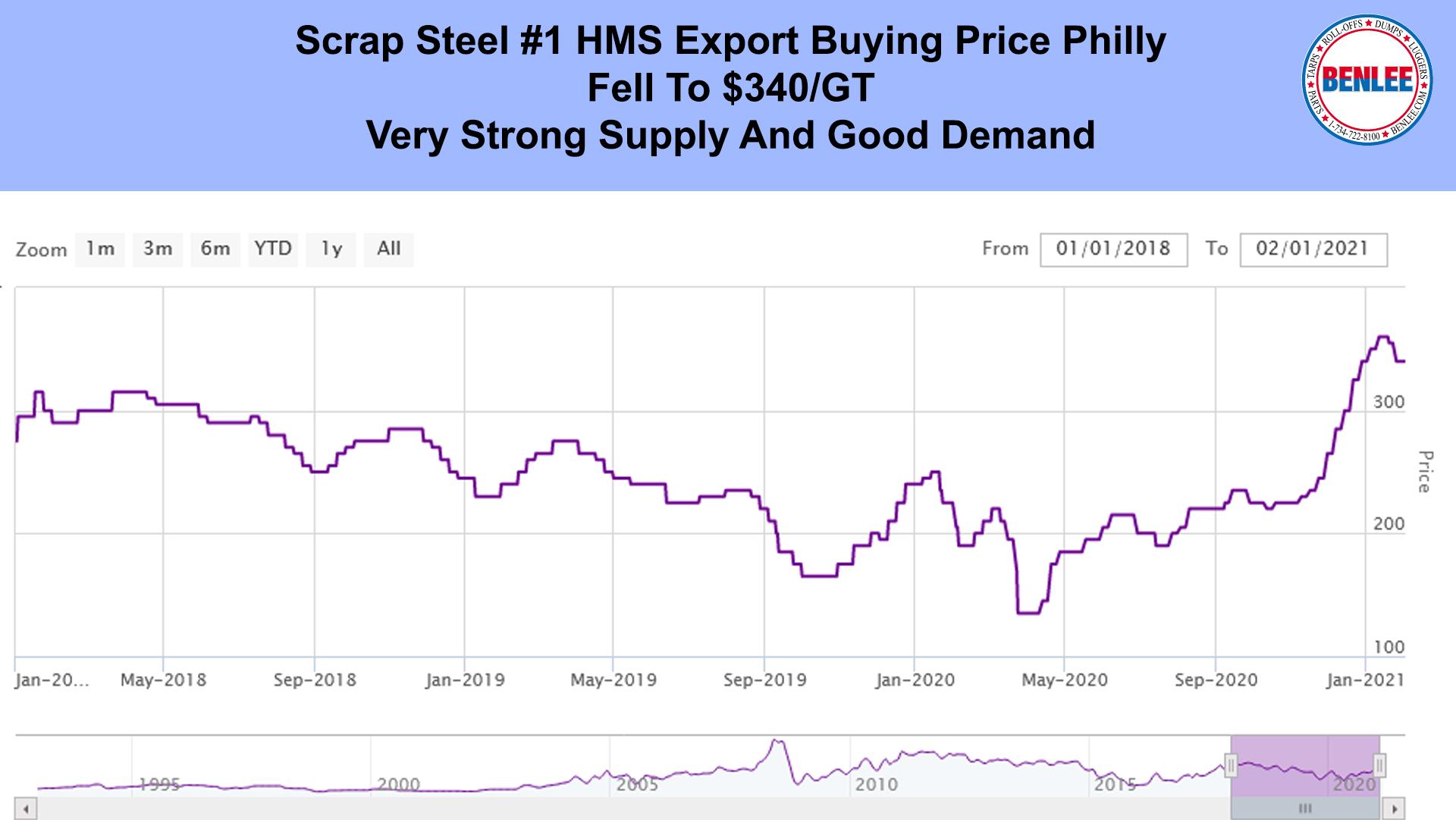 Scrap Steel Price