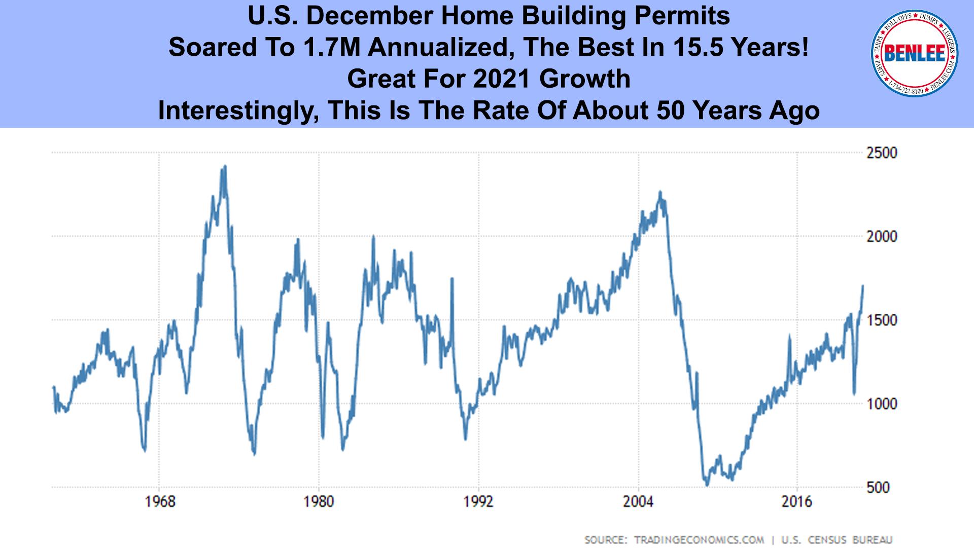 U.S. December Home Building Permits