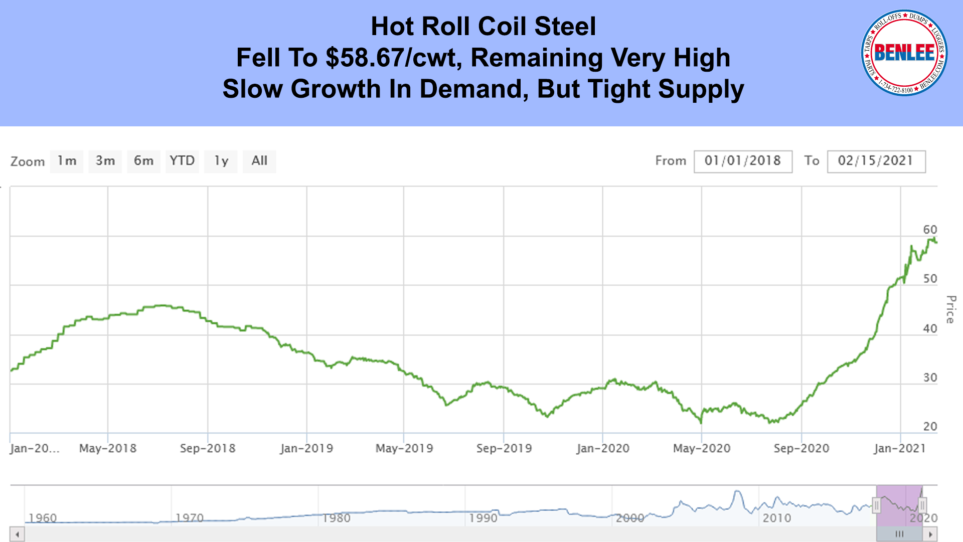 Hot Roll Coil Steel