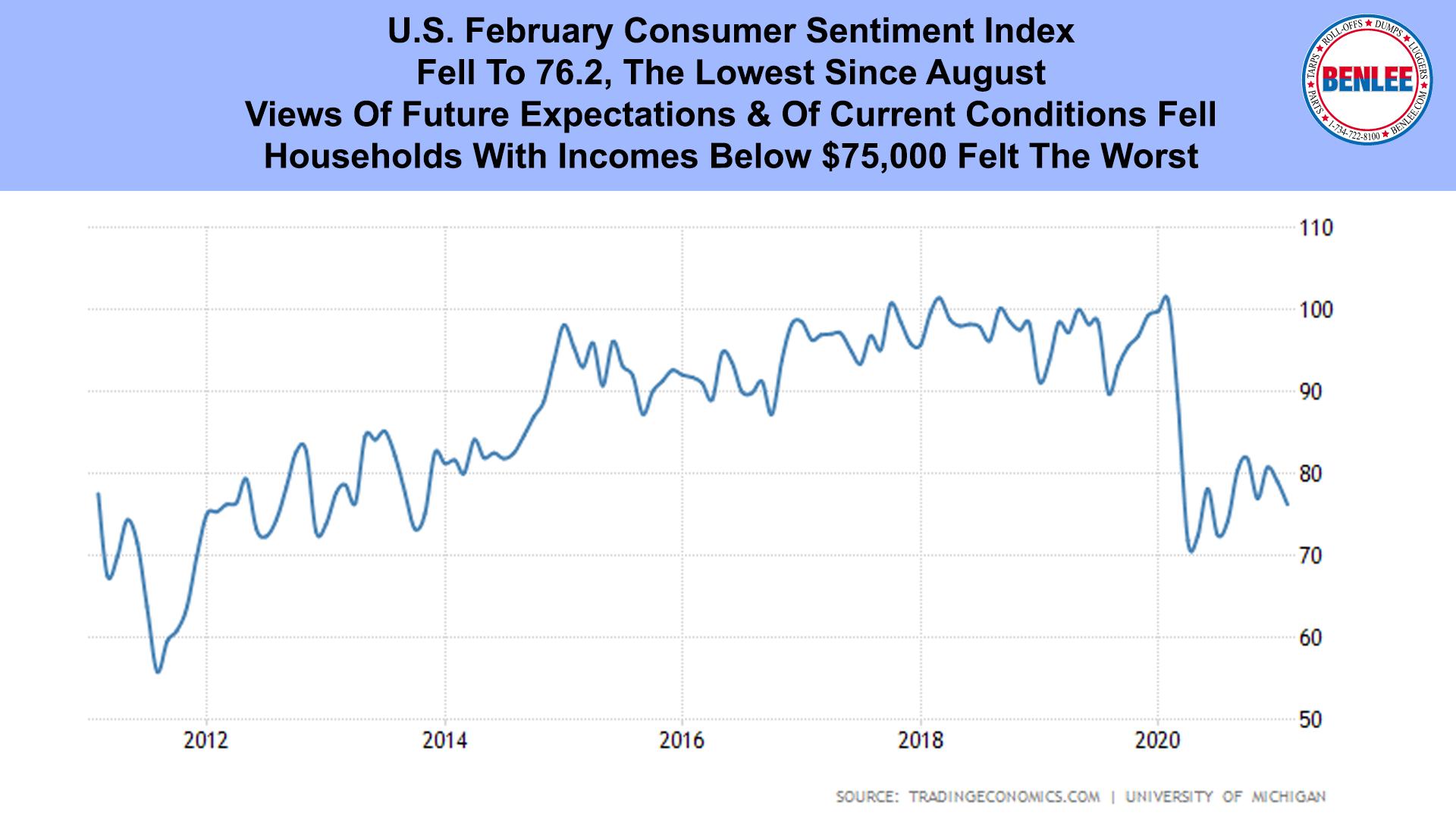 U.S. February Consumer Sentiment Index