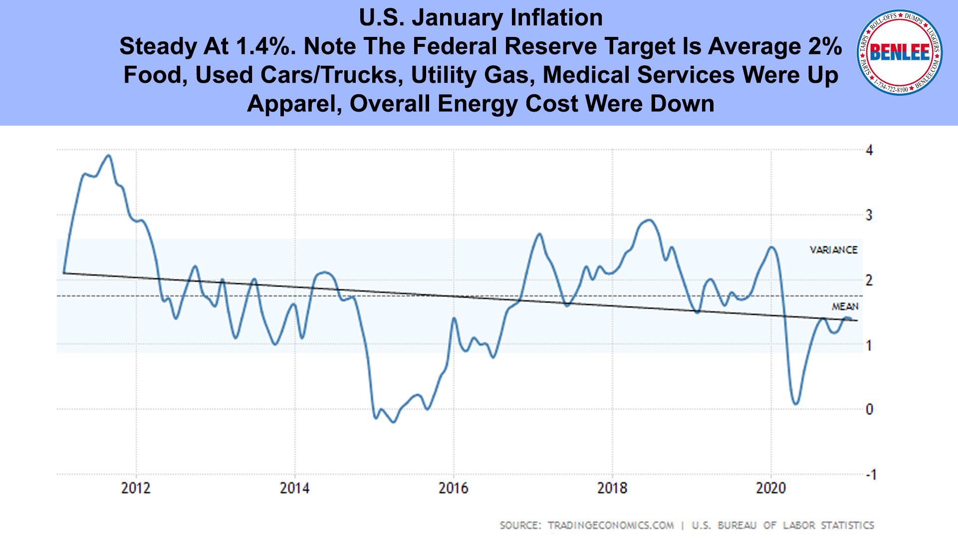 U.S. January Inflation