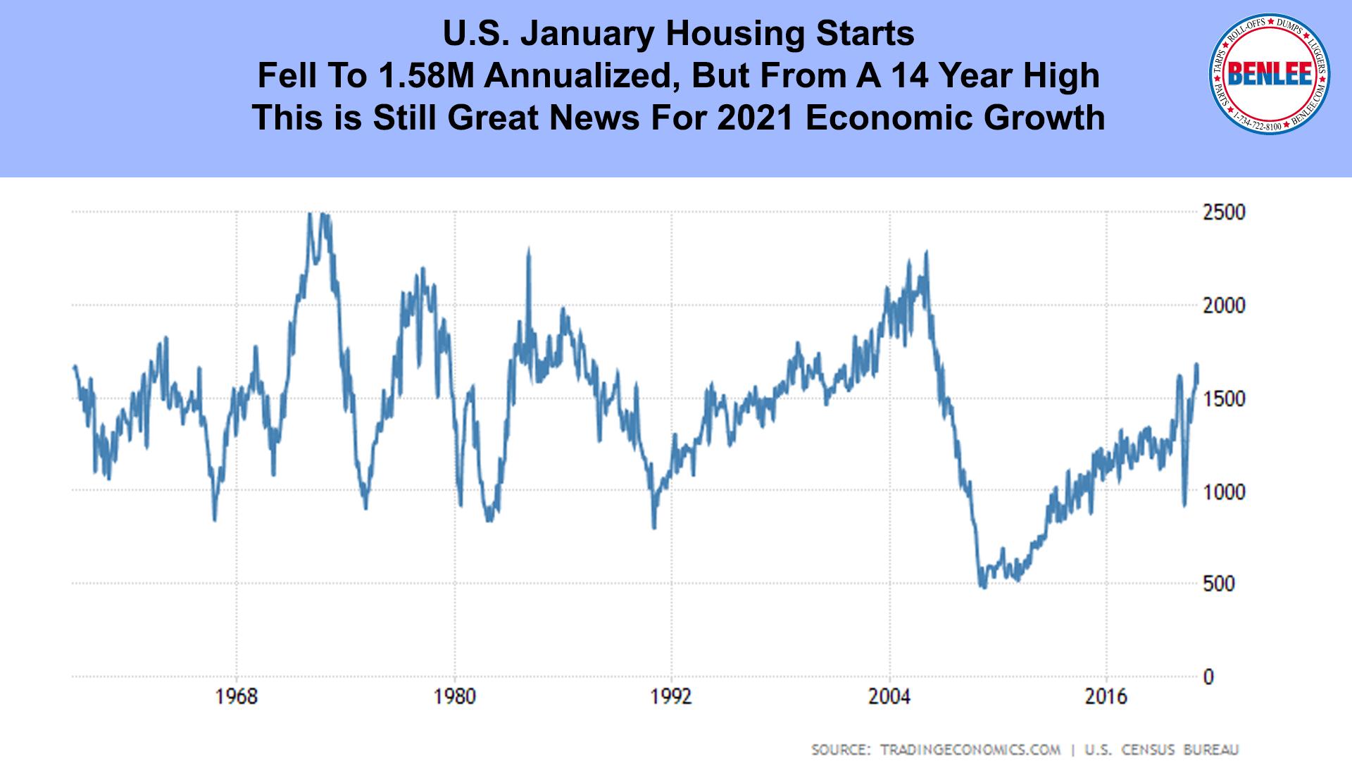 U.S. January Housing Starts