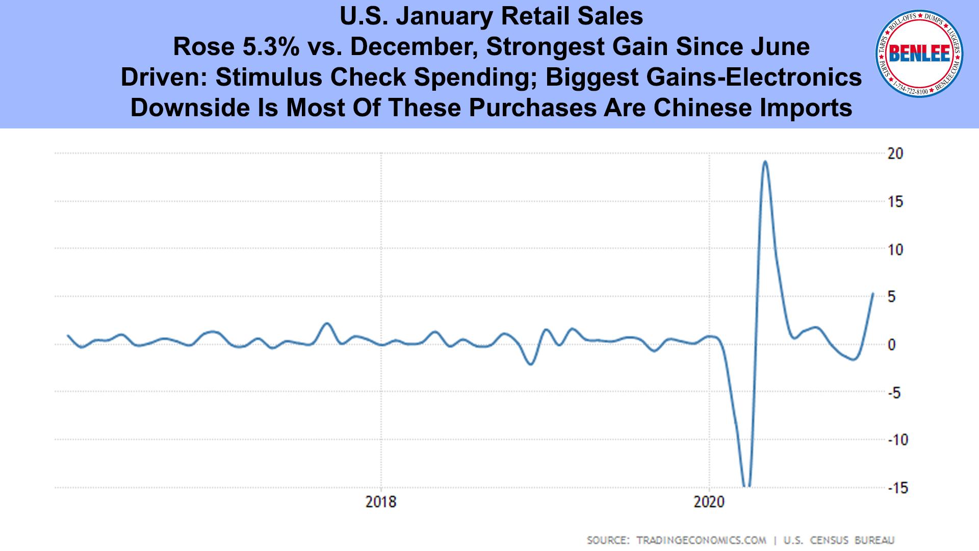 U.S. January Retail Sales