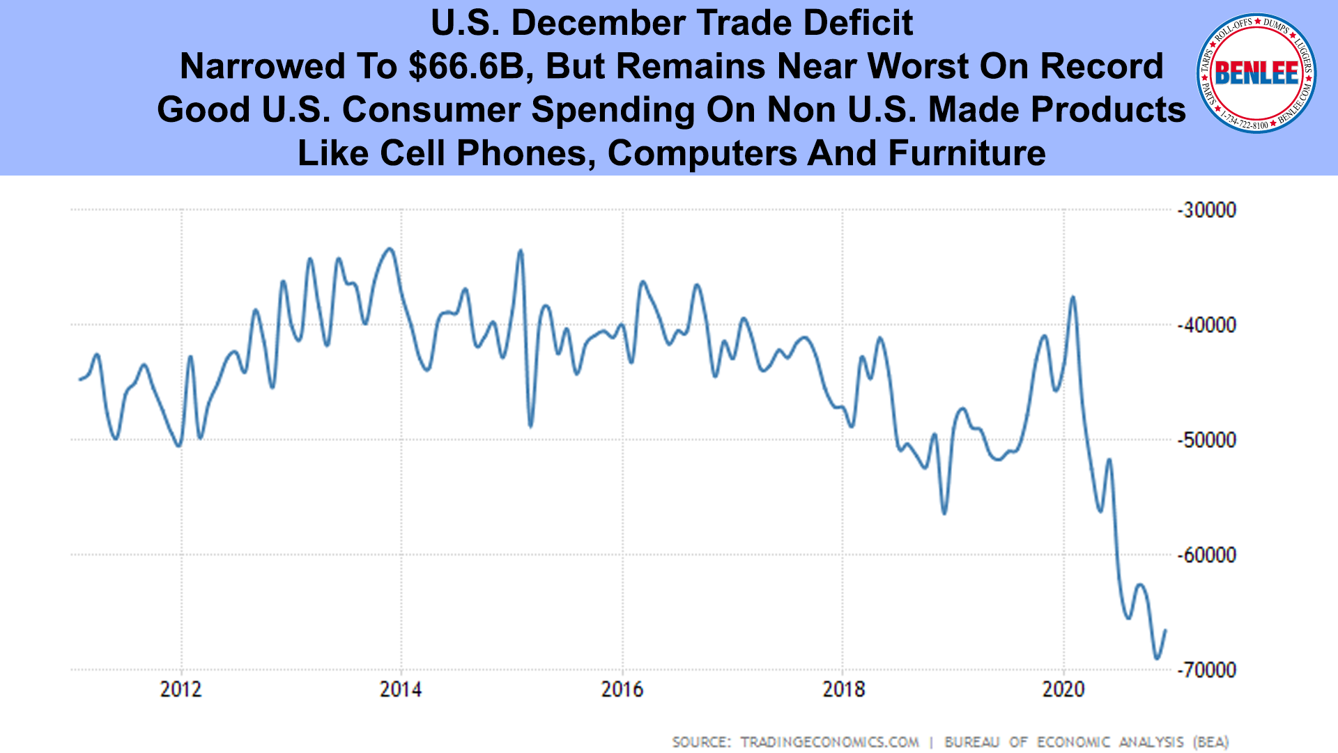 U.S. December Trade Deficit