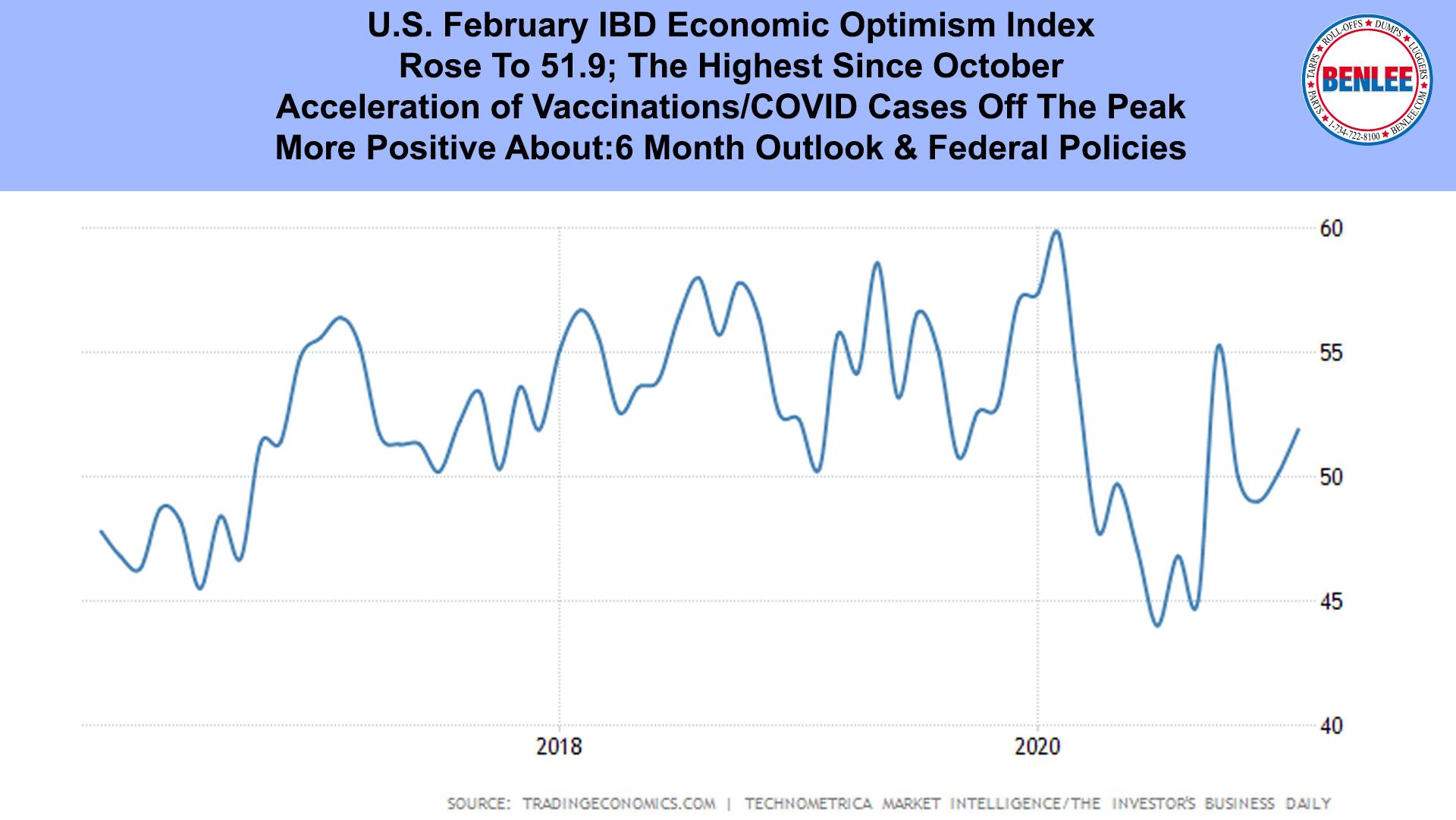 U.S. February IBD Economic Optimism Index