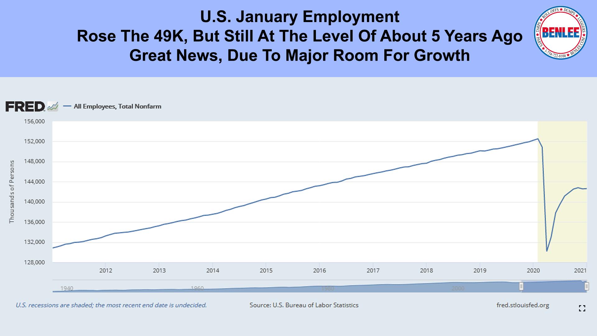 U.S. January Employment