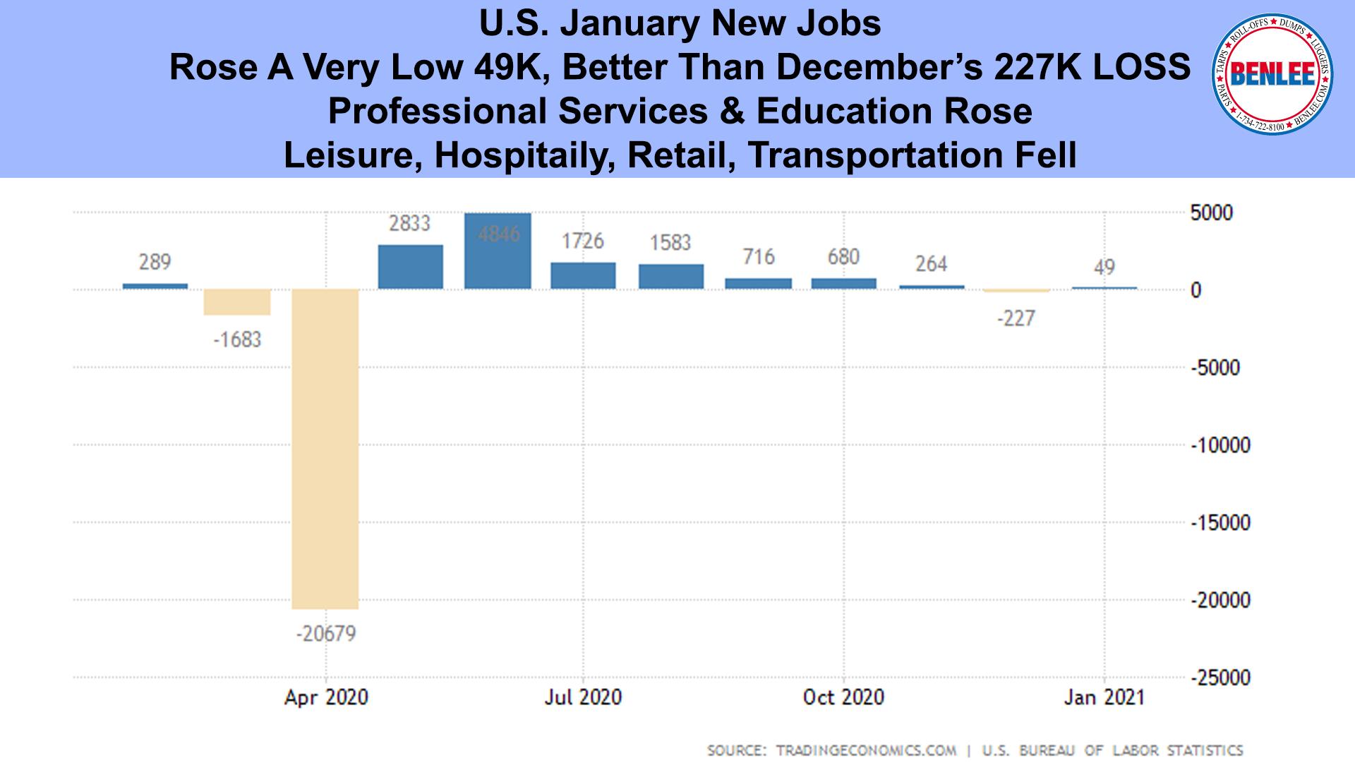 U.S. January New Jobs