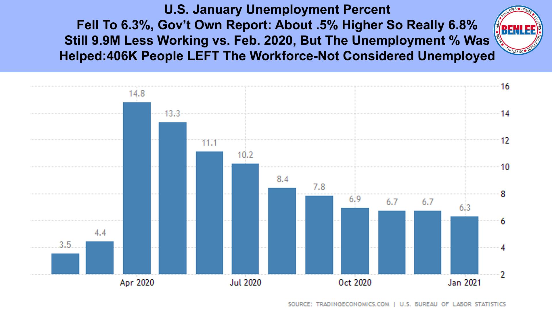 U.S. January Unemployment Percent