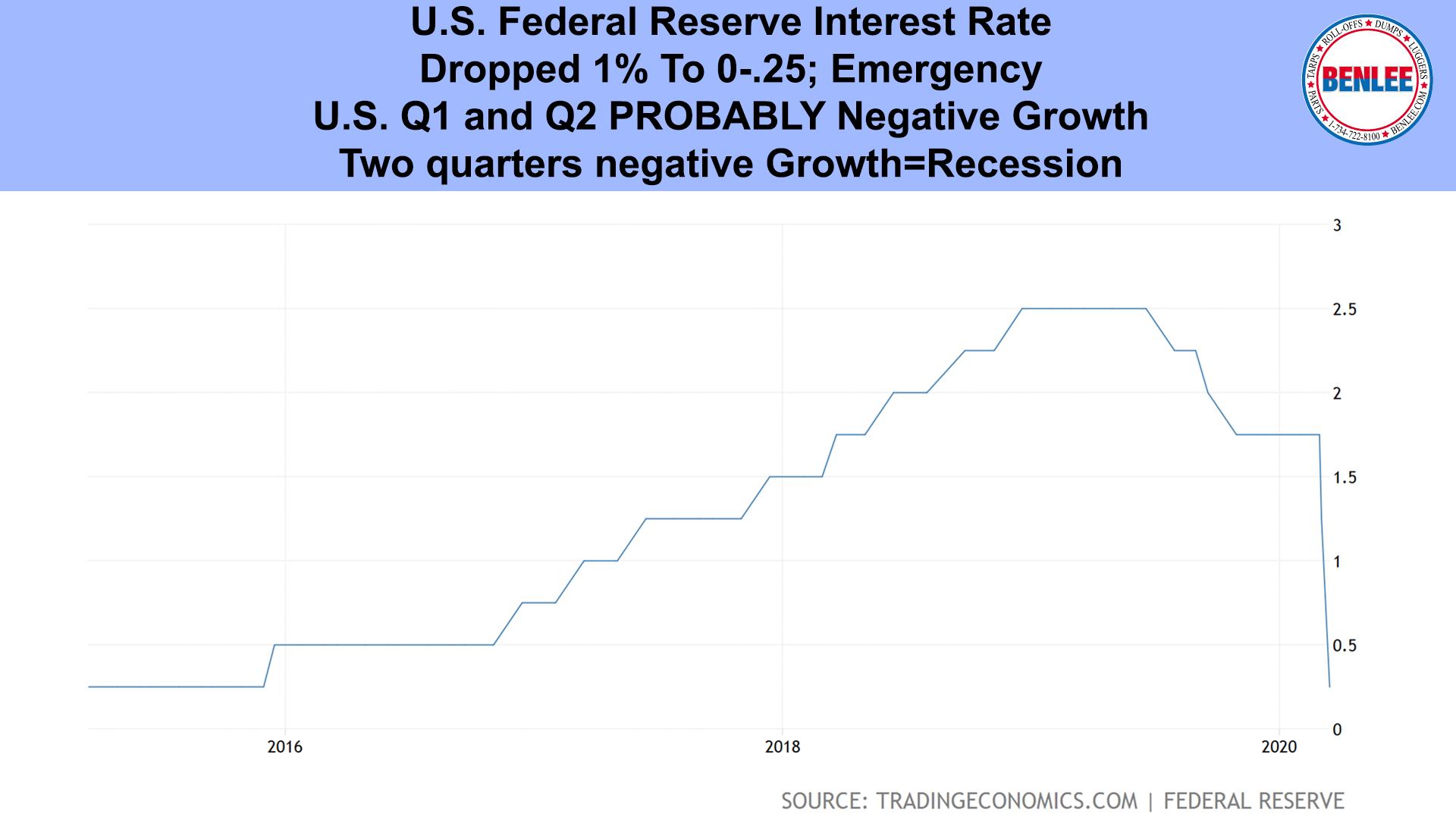 U.S. Federal Reserve Interest Rate